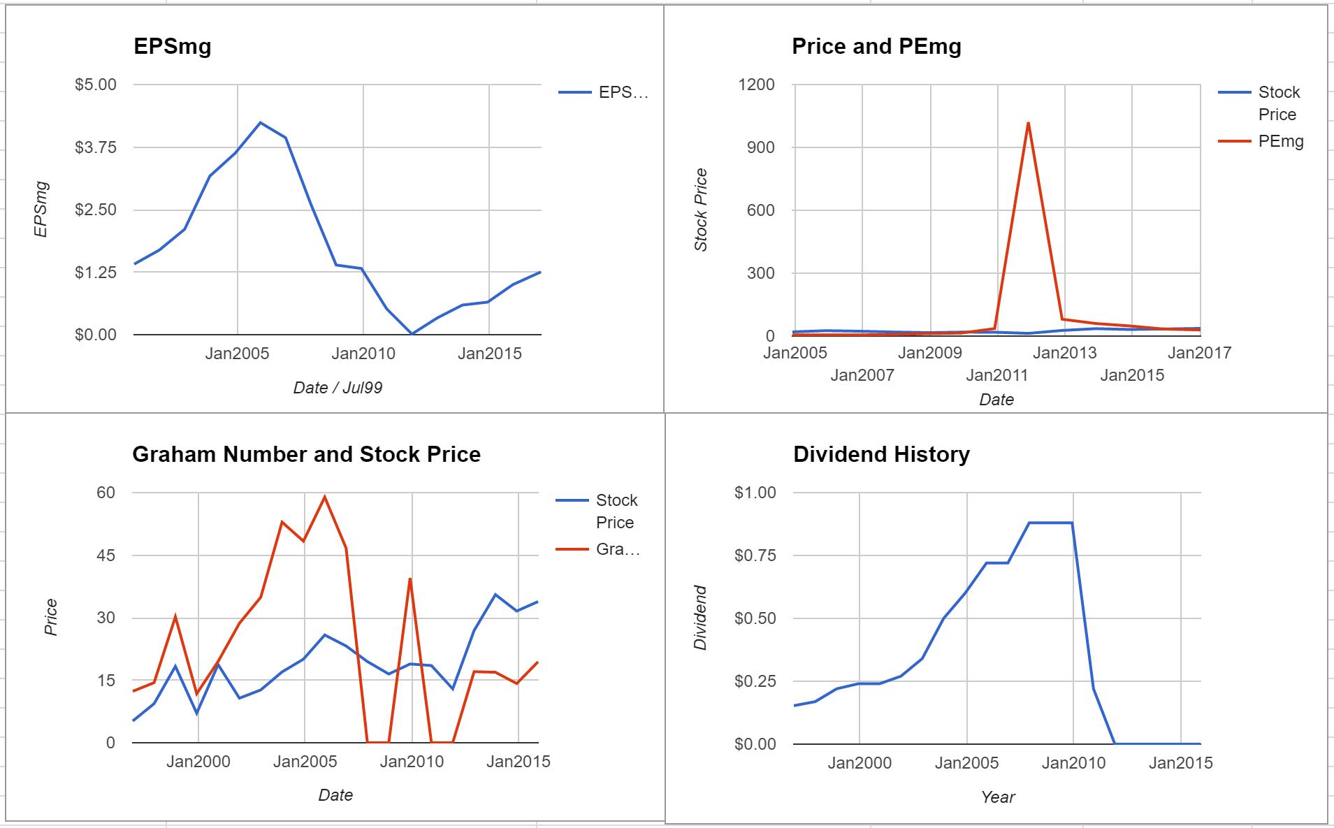 Corelogic Inc Valuation – Initial Coverage $CLGX
