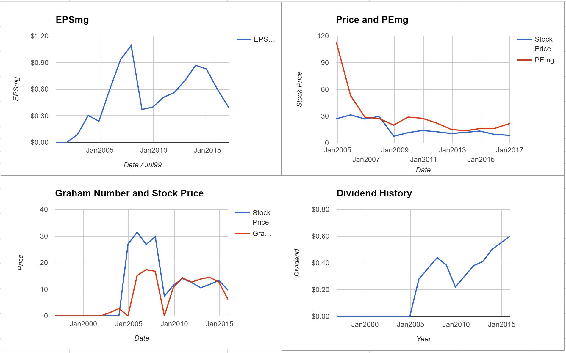 Calamos Asset Management Inc Valuation – Initial Coverage $CLMS