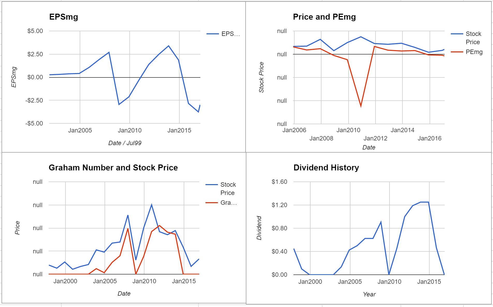 Freeport-McMoRan Inc Valuation – January 2017 $FCX