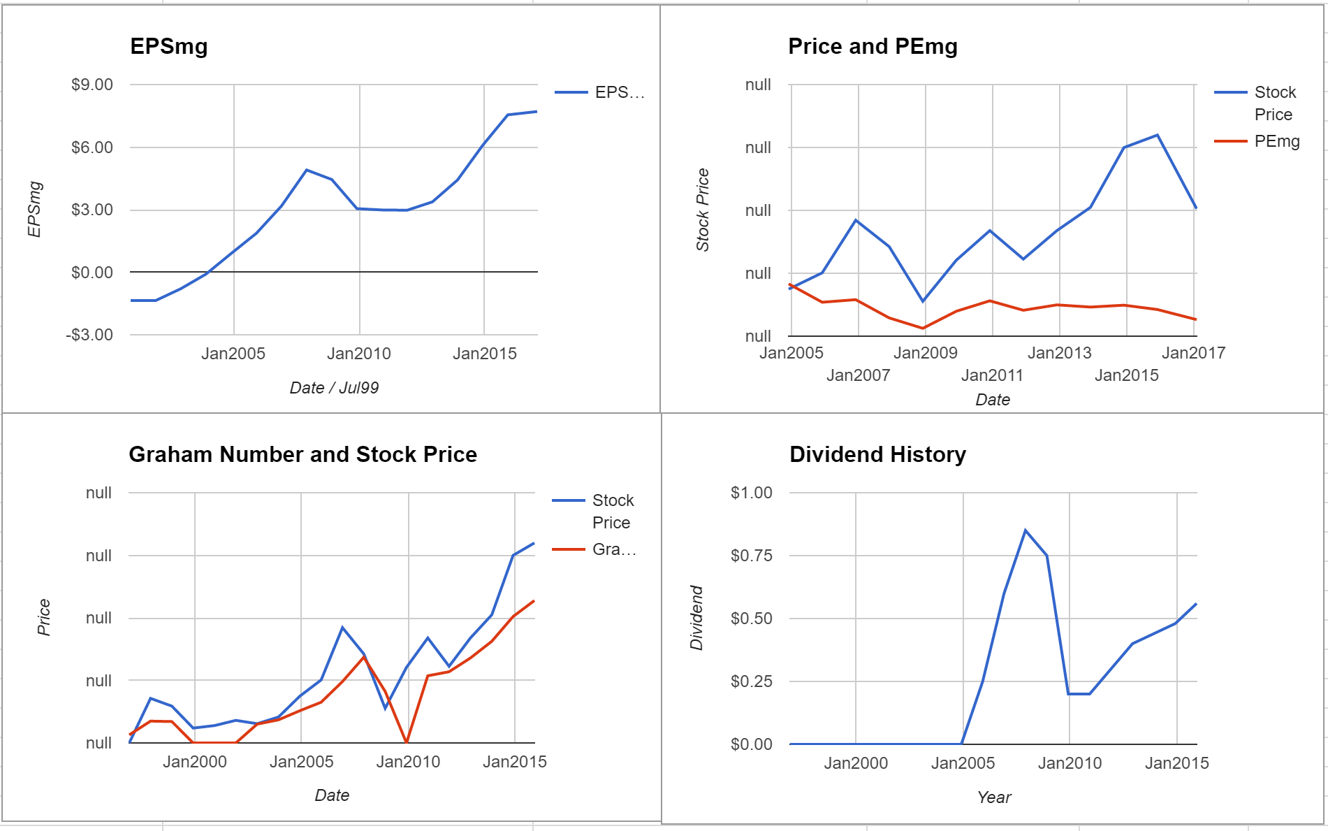 Jones Lang LaSalle Inc Valuation – Initial Coverage $JLL