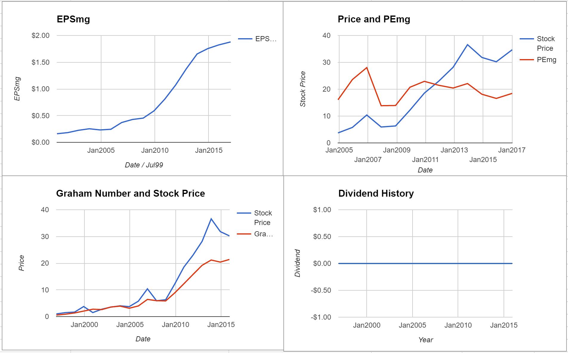 Steve Madden Ltd Valuation – Initial Coverage $SHOO