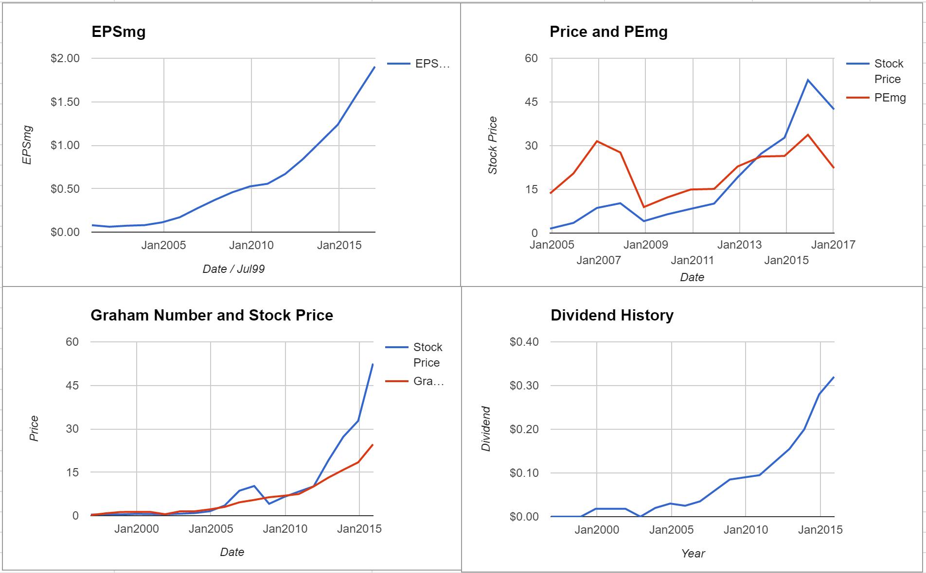 Stella-Jones Inc Valuation – Initial Coverage $TSE:SJ