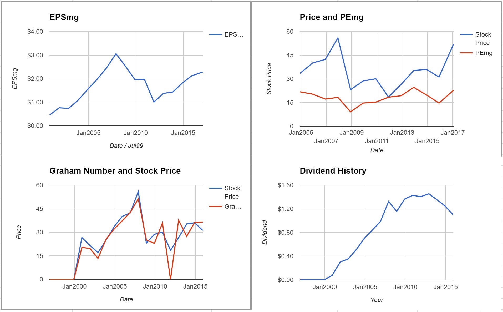 Sun Life Financial Inc Valuation – Initial Coverage $TSE:SLF