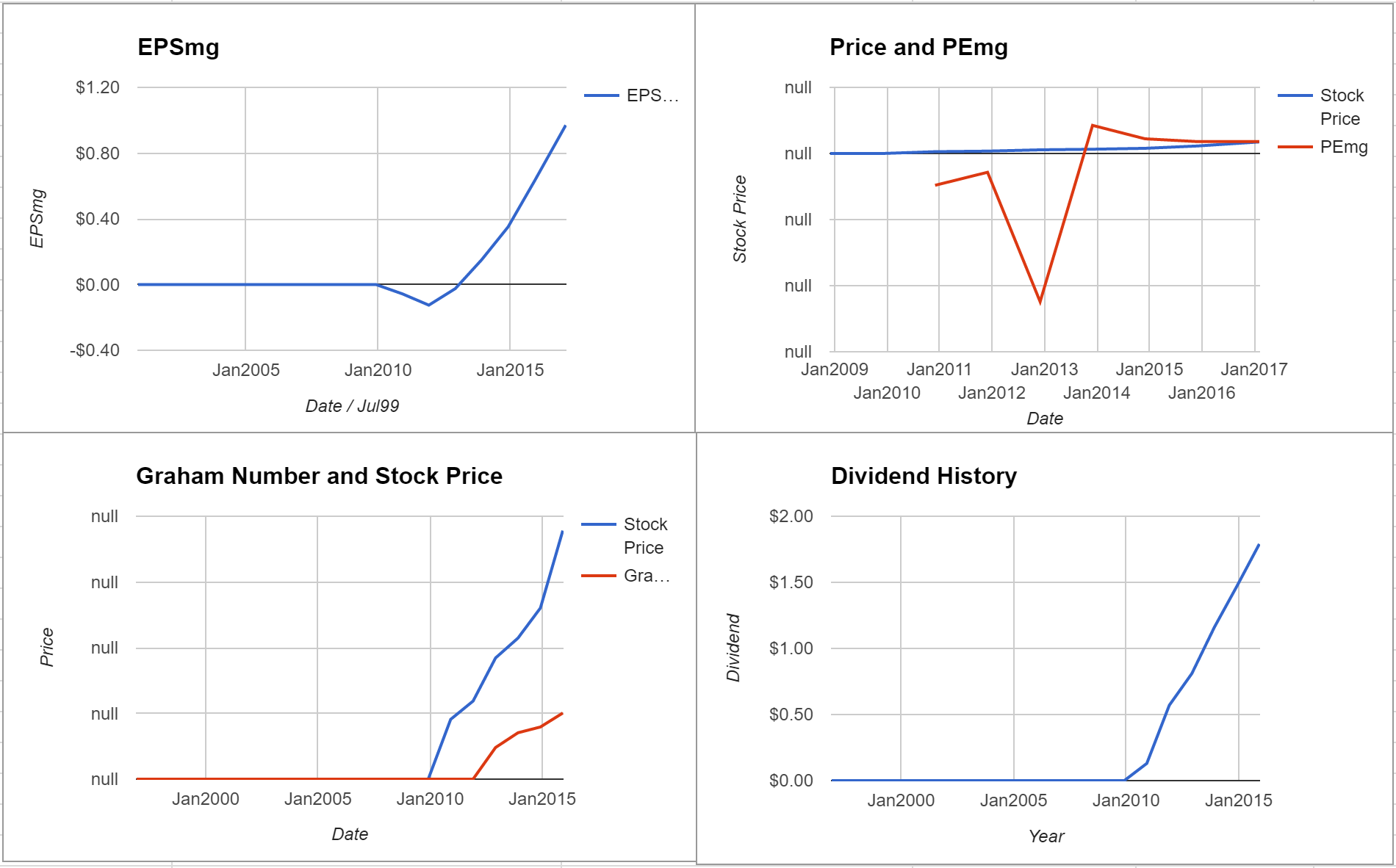 CoreSite Realty Corp Valuation – Initial Coverage $COR