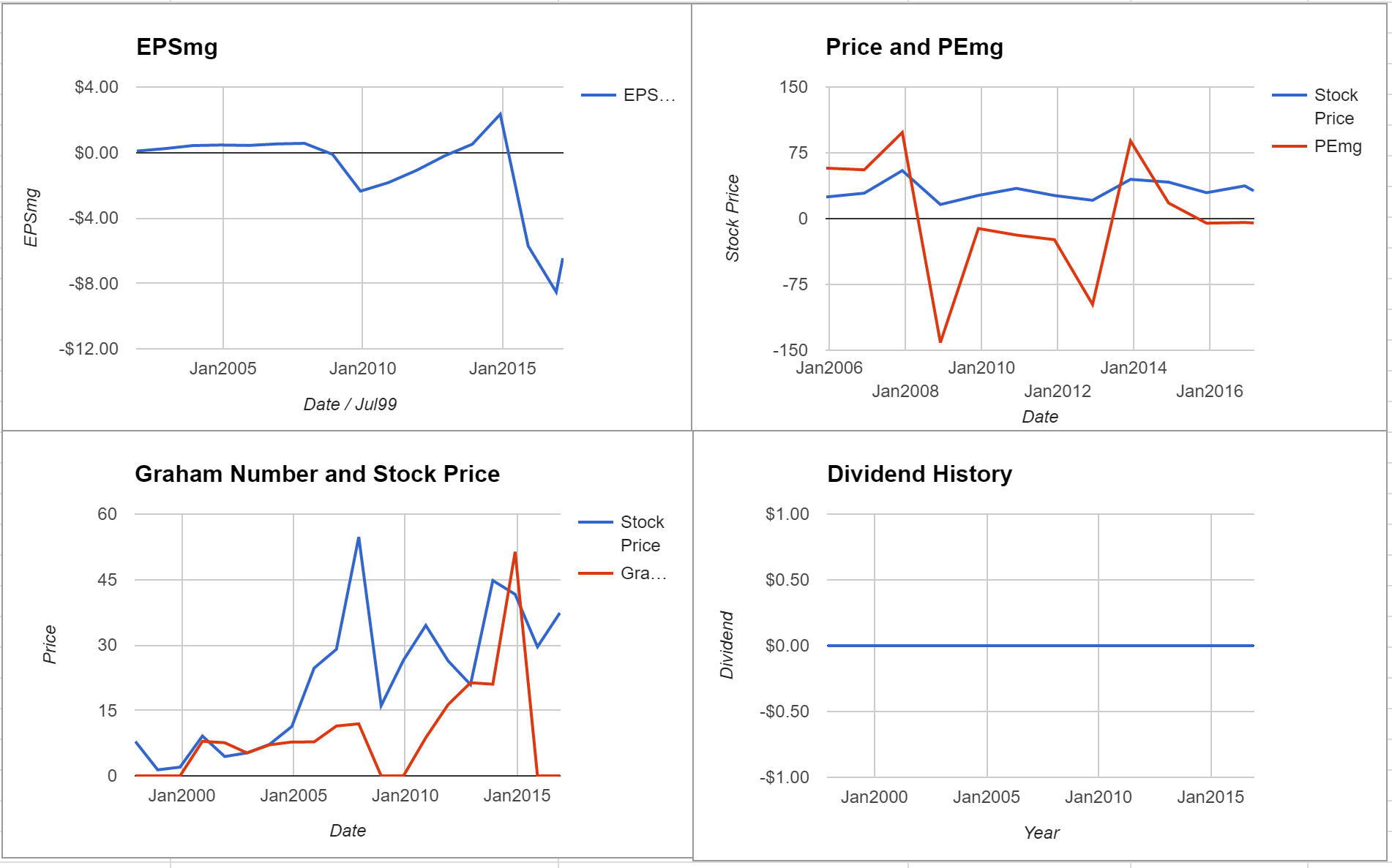 Carrizo Oil & Gas Inc Valuation – Initial Coverage $CRZO