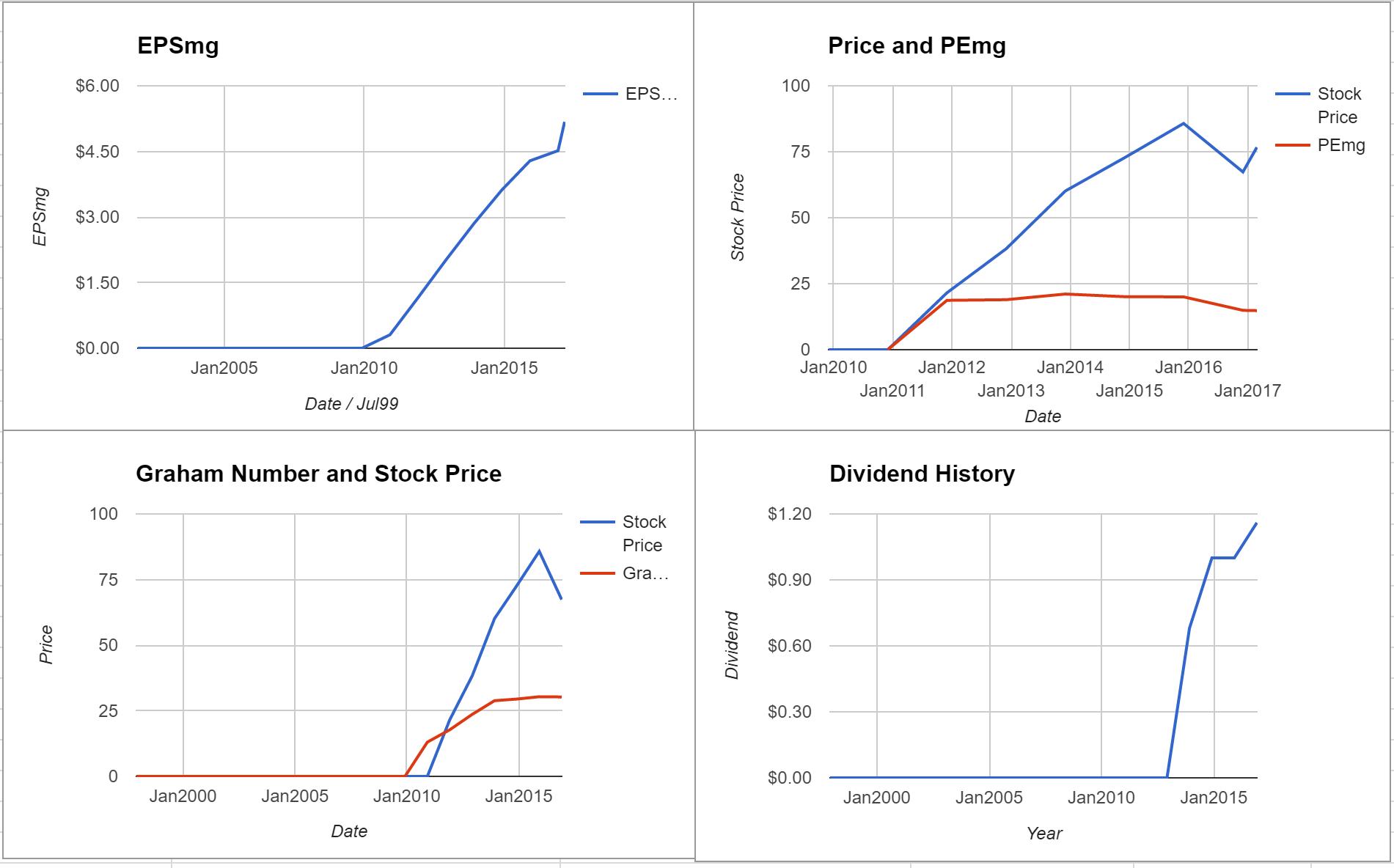 Delphi Automotive PLC Valuation – February 2017 $DLPH