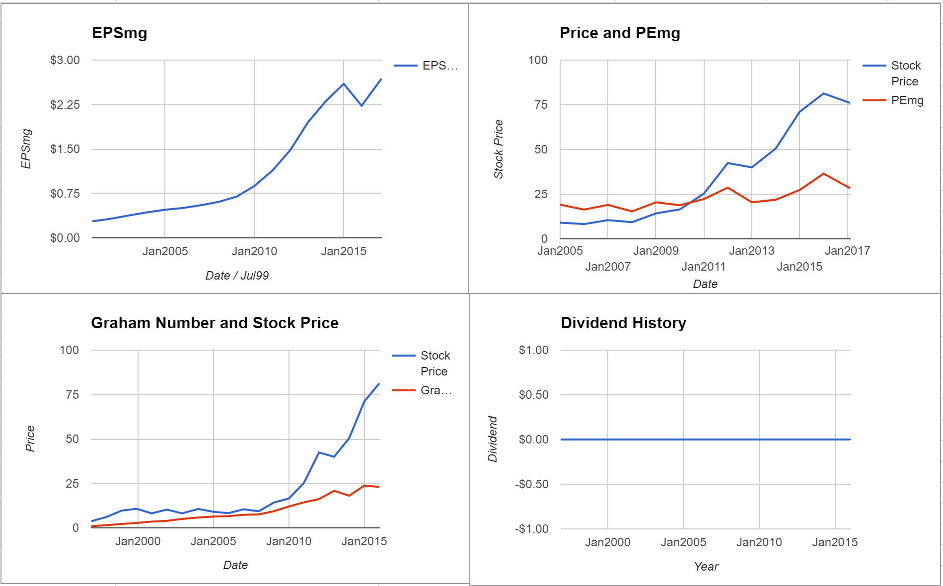 Dollar Tree Inc Valuation – February 2017 $DLTR