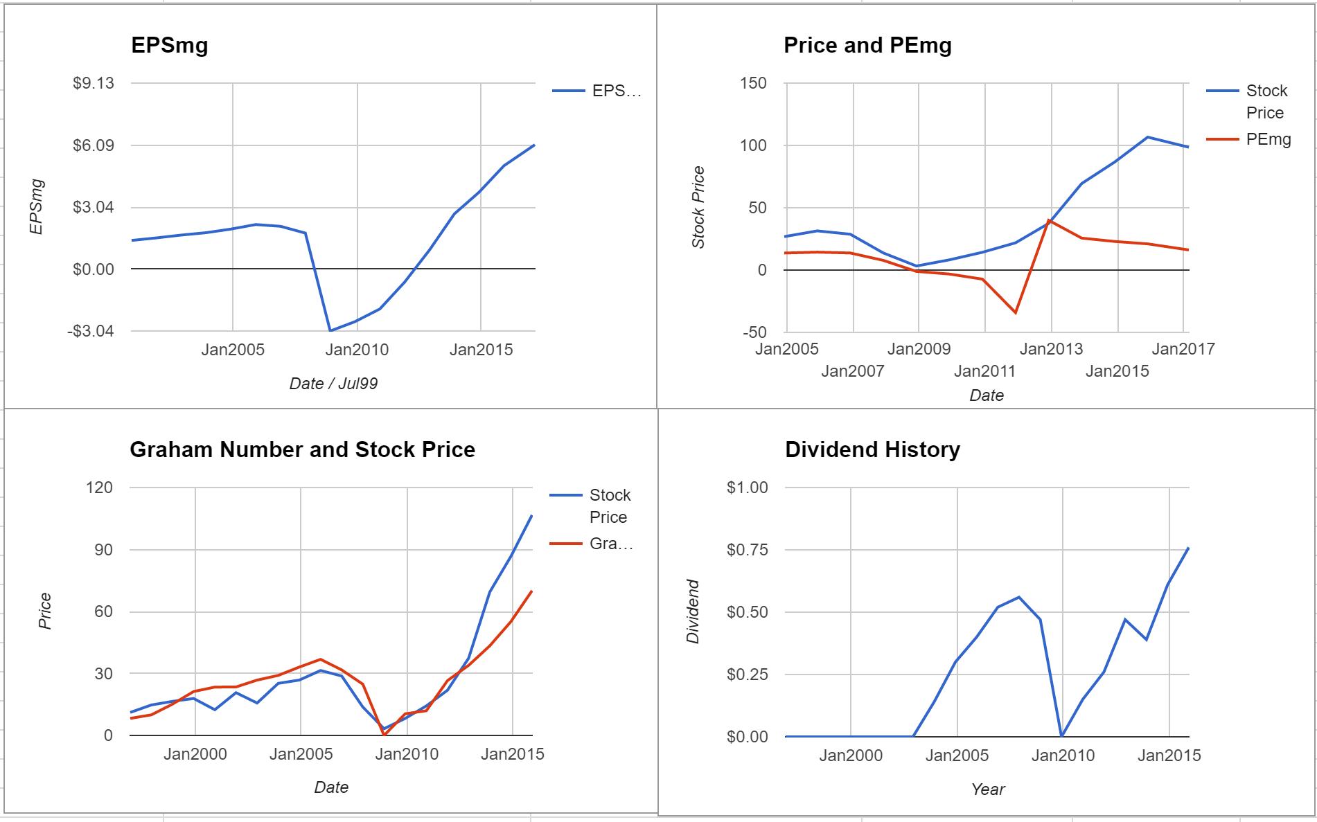 Lithia Motors Inc Valuation – Initial Coverage $LAD