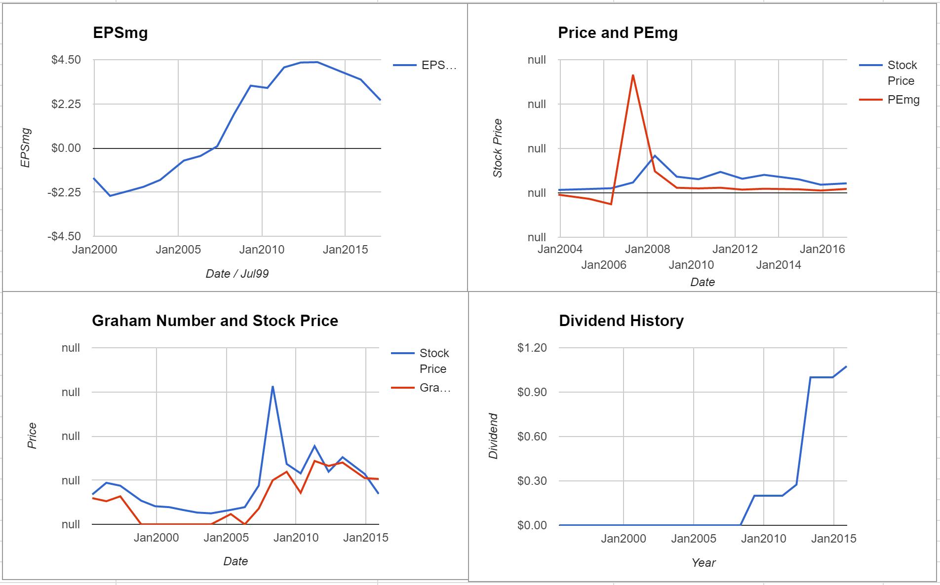 Mosaic Company Valuation – February 2017 $MOS