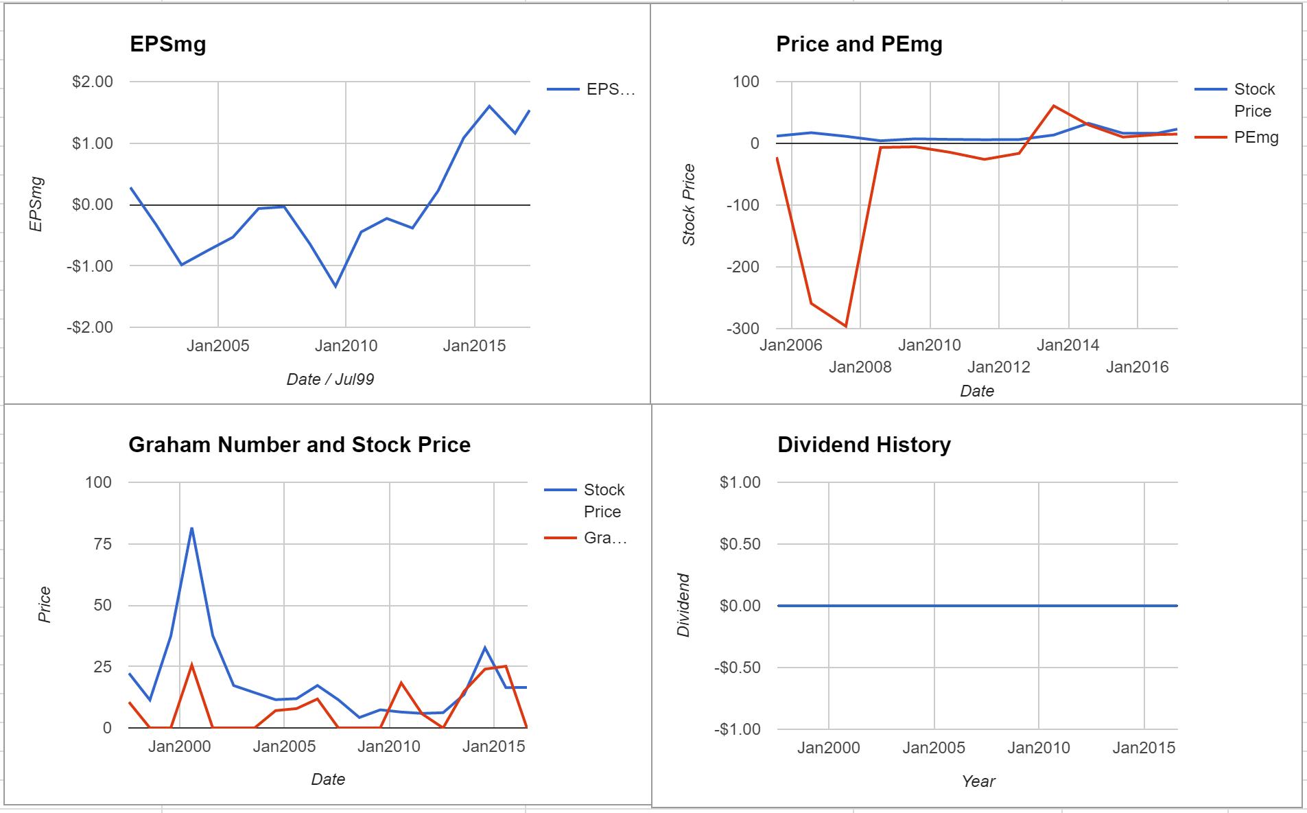 Micron Technology Inc Valuation – February 2017 $MU