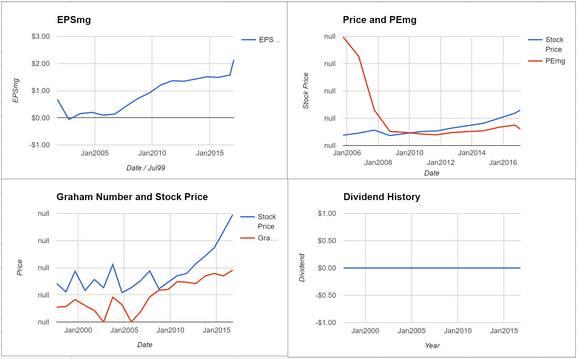 Synopsys Inc Valuation – Initial Coverage $SNPS