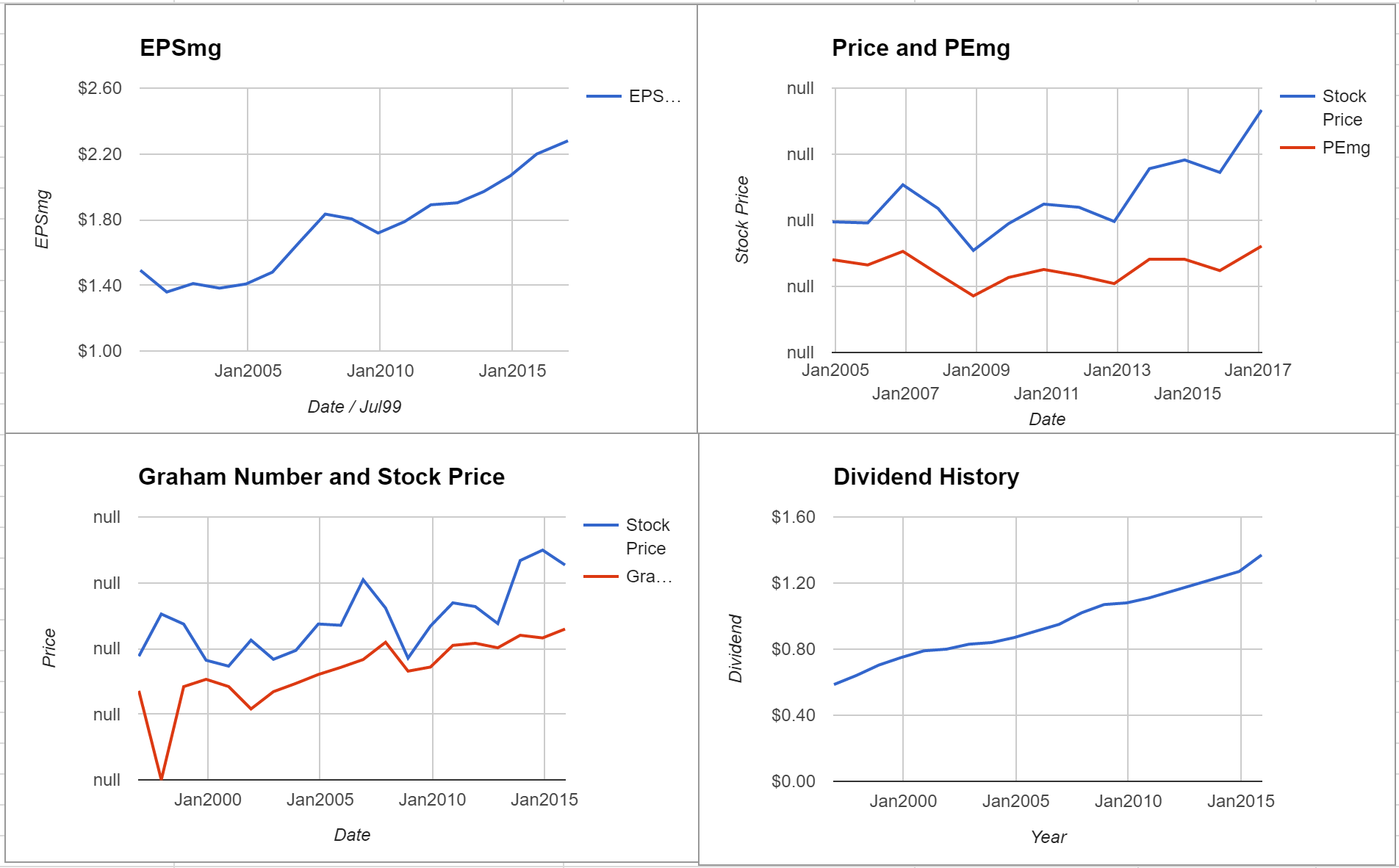 Sonoco Products Co Valuation – Initial Coverage $SON