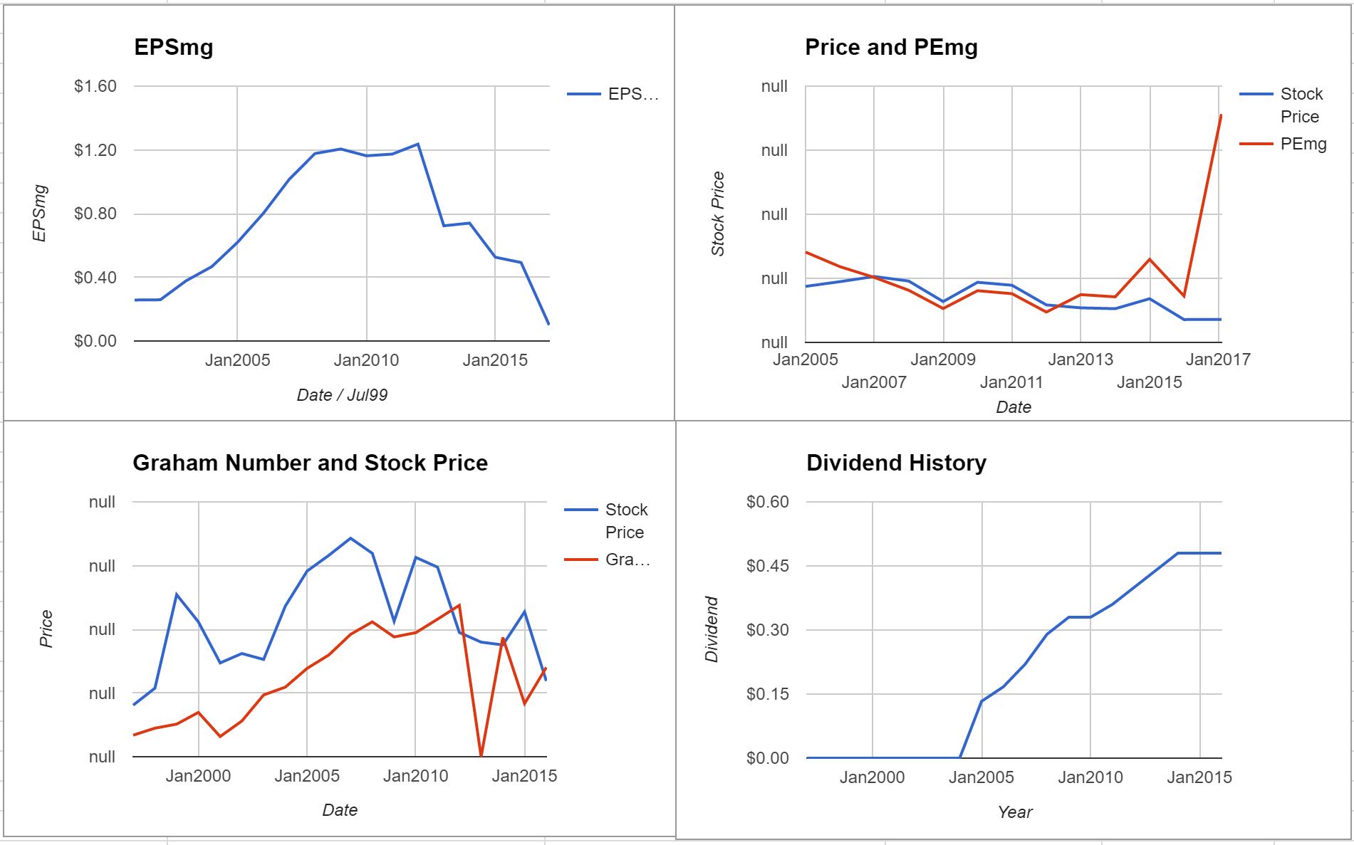 Staples Inc Valuation – February 2017 $SPLS