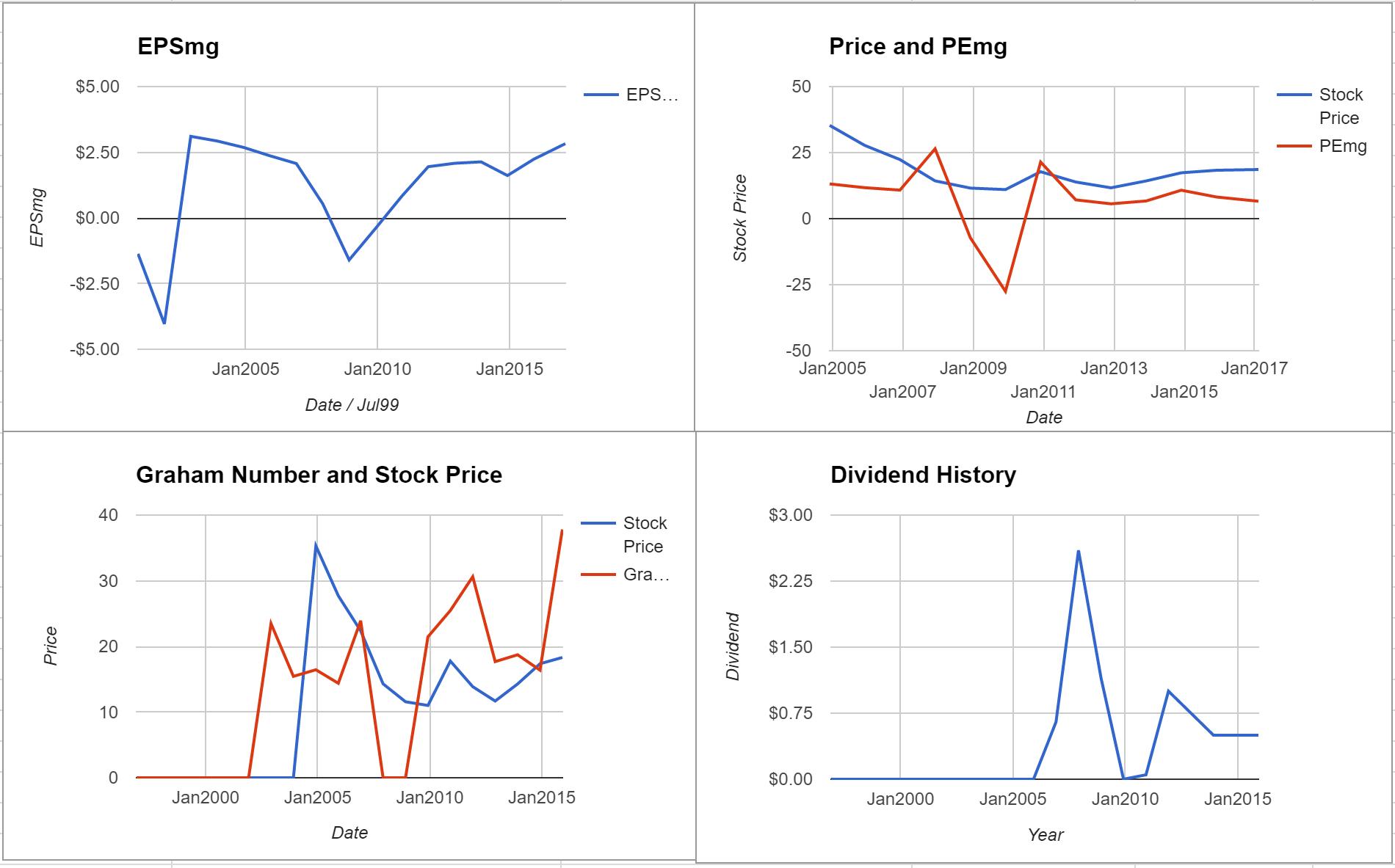 Spok Holdings Inc Valuation – Initial Coverage $SPOK