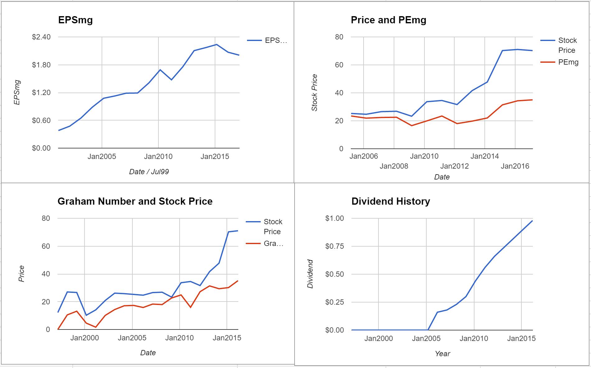 Steris PLC Valuation – Initial Coverage $STE