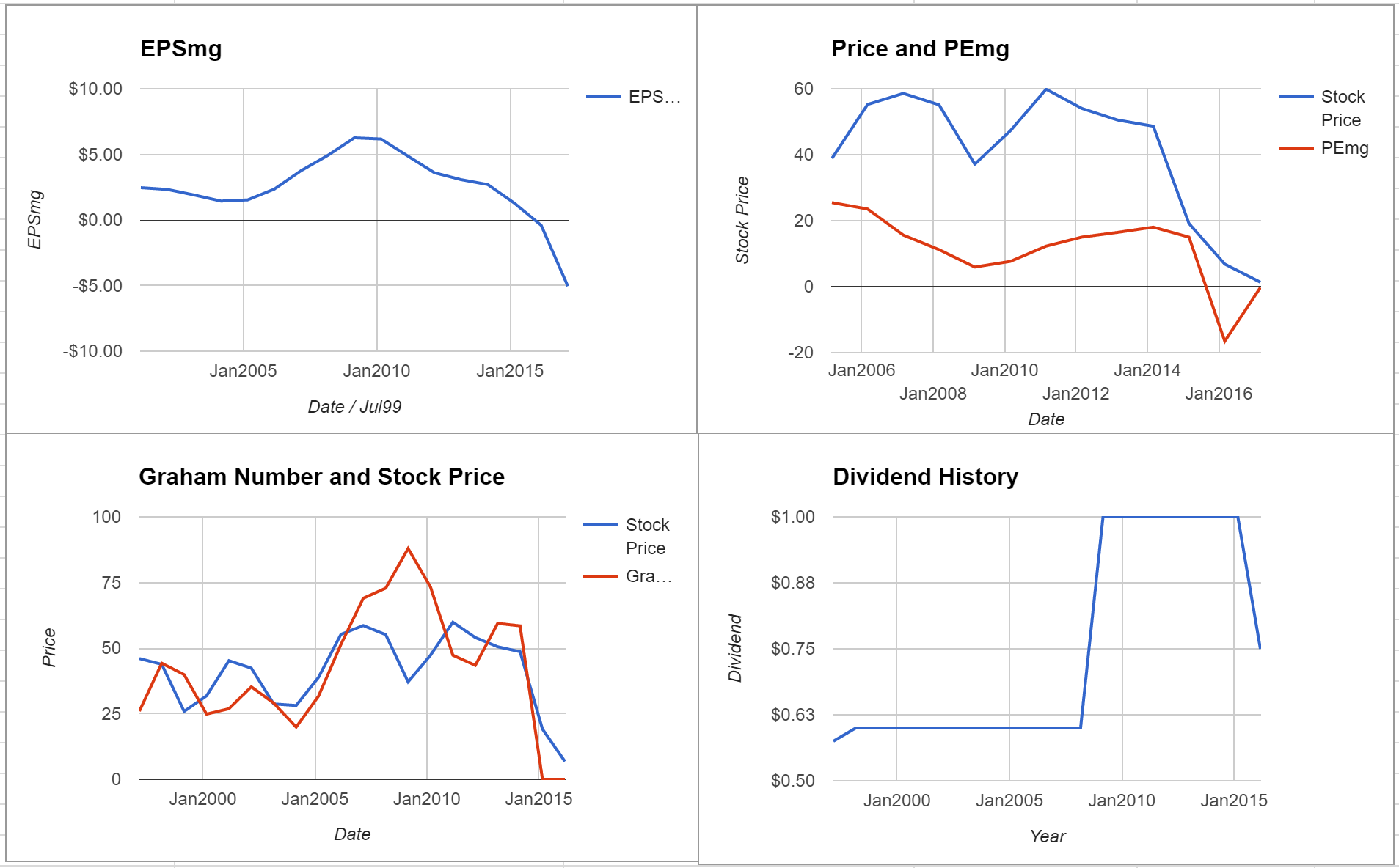 Tidewater Inc Valuation – February 2017 $TDW