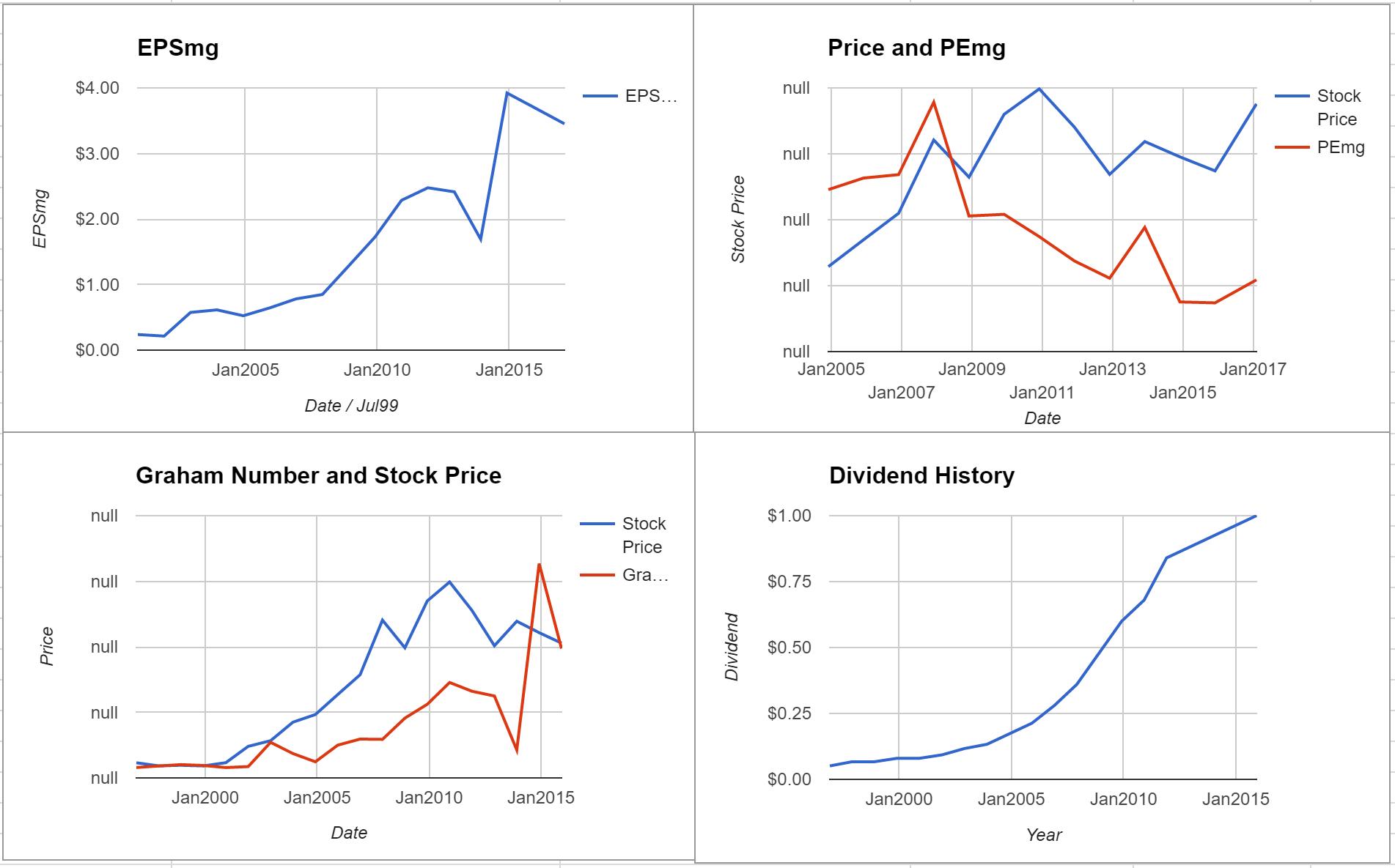 SNC-Lavalin Group Inc Valuation – Initial Coverage $TSE:SNC