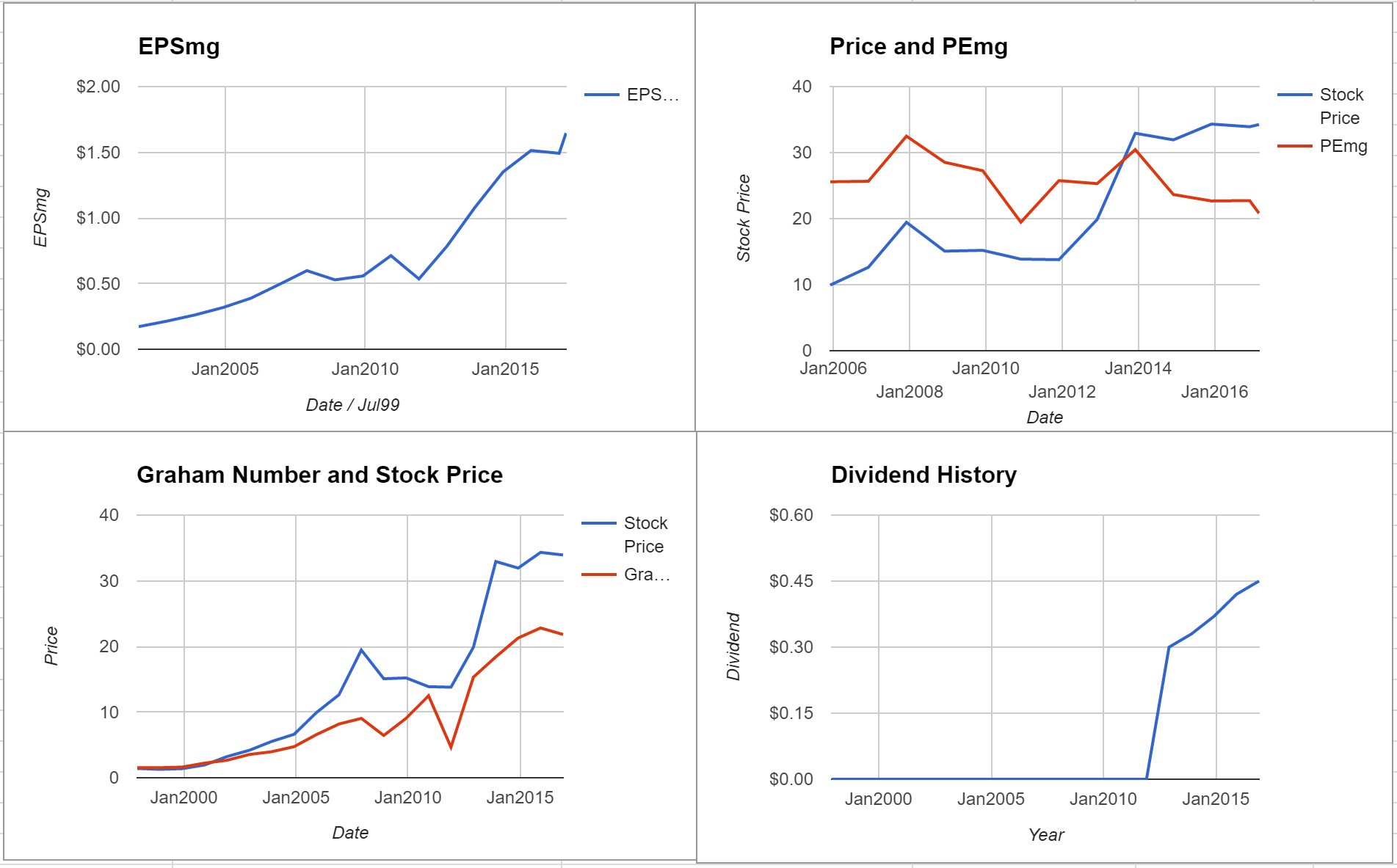 Stantec Inc Valuation – Initial Coverage $TSE:STN