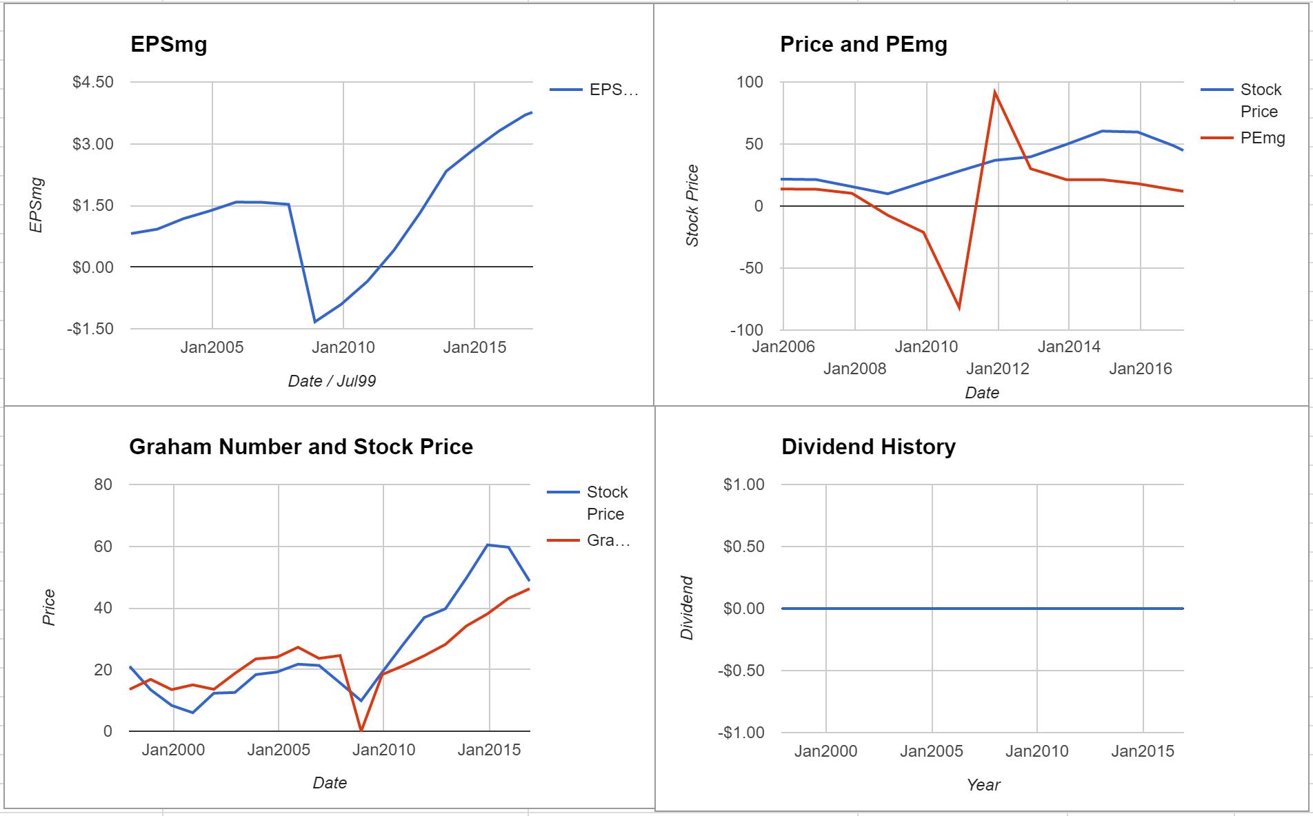 AutoNation Inc Valuation – March 2017 $AN