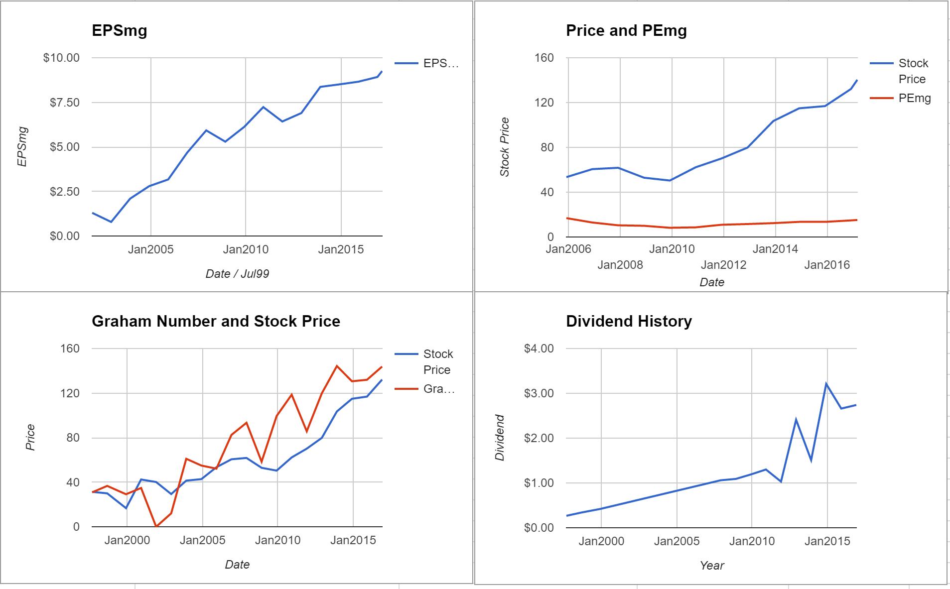 Chubb Ltd Valuation – March 2017 $CB