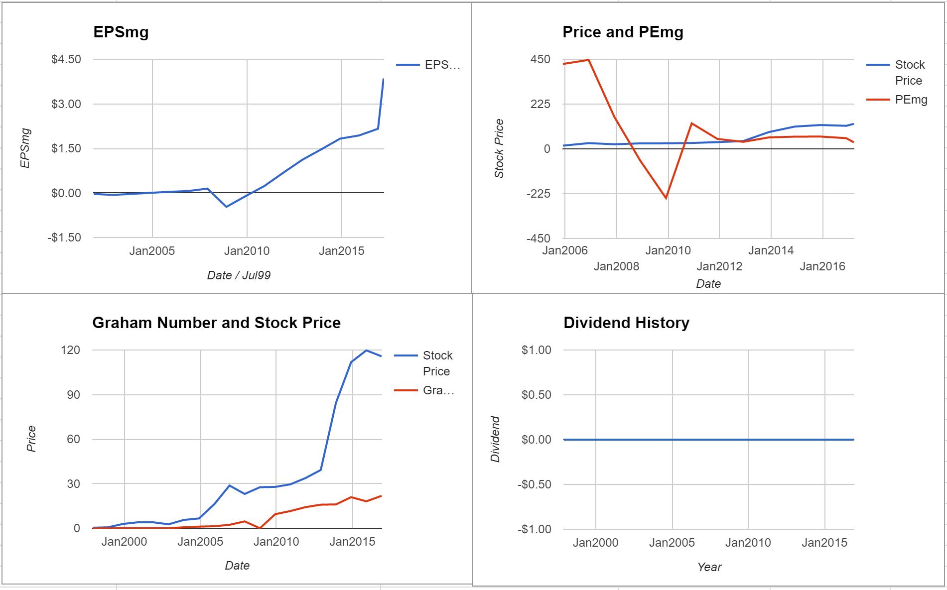 Celgene Corporation Valuation – March 2017 $CELG