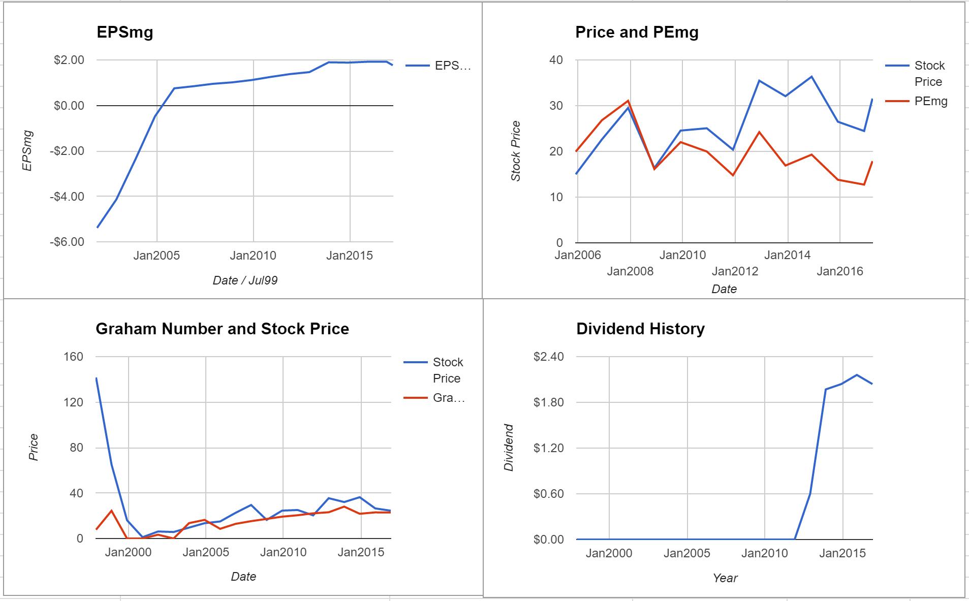 Corecivic Inc Valuation – Initial Coverage $CXW