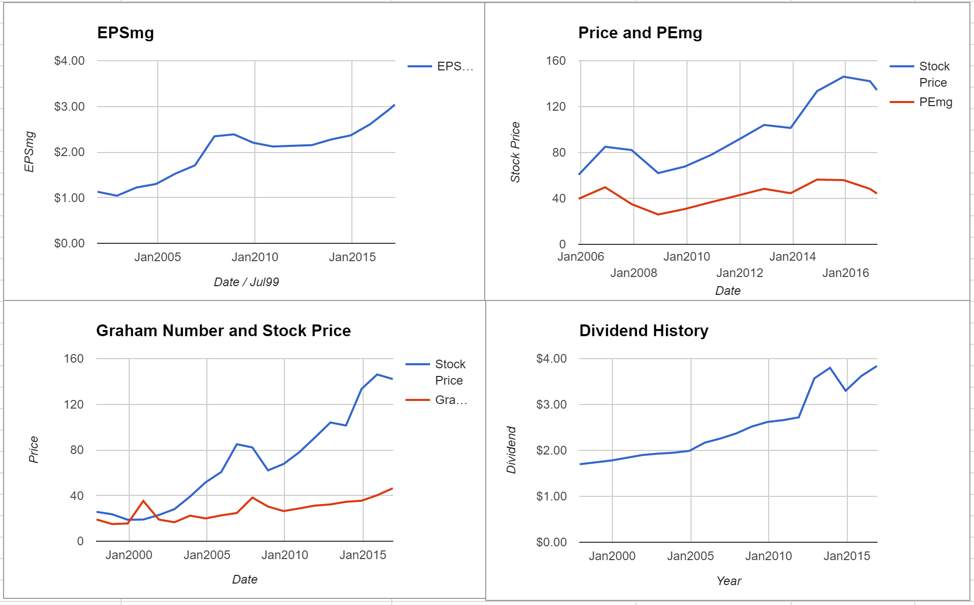 Federal Realty Investment Trust Valuation – Initial Coverage $FRT