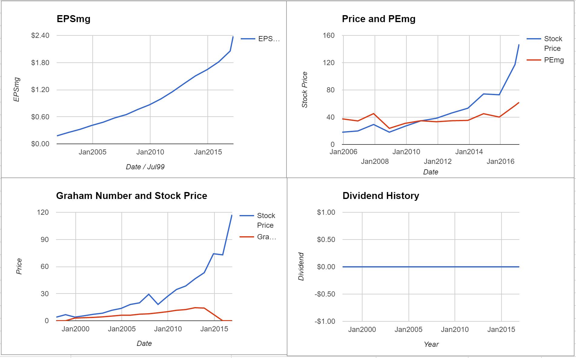IDEXX Laboratories Inc Valuation – Initial Coverage $IDXX