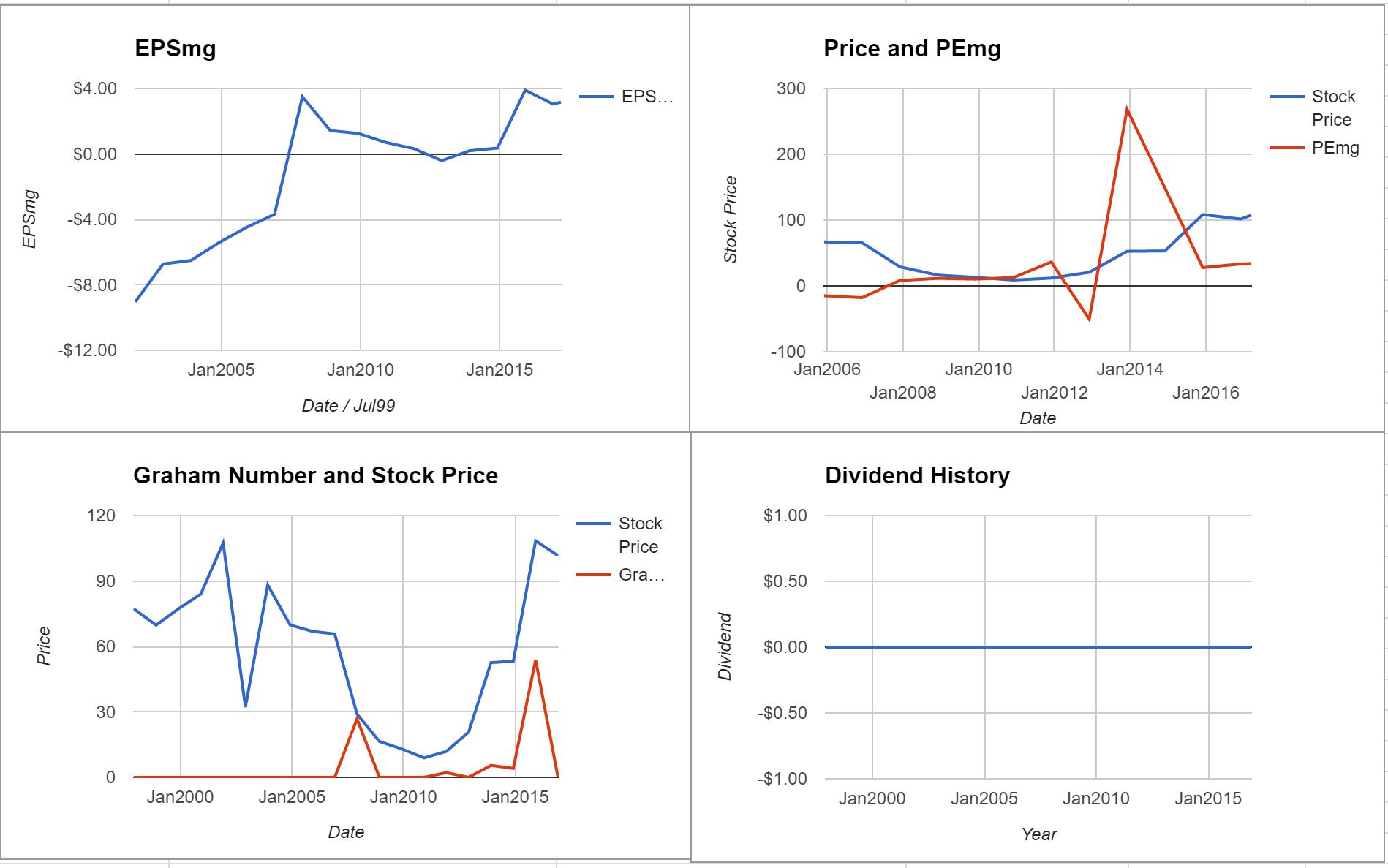 Ligand Pharmaceuticals Inc Valuation – Initial Coverage $LGND