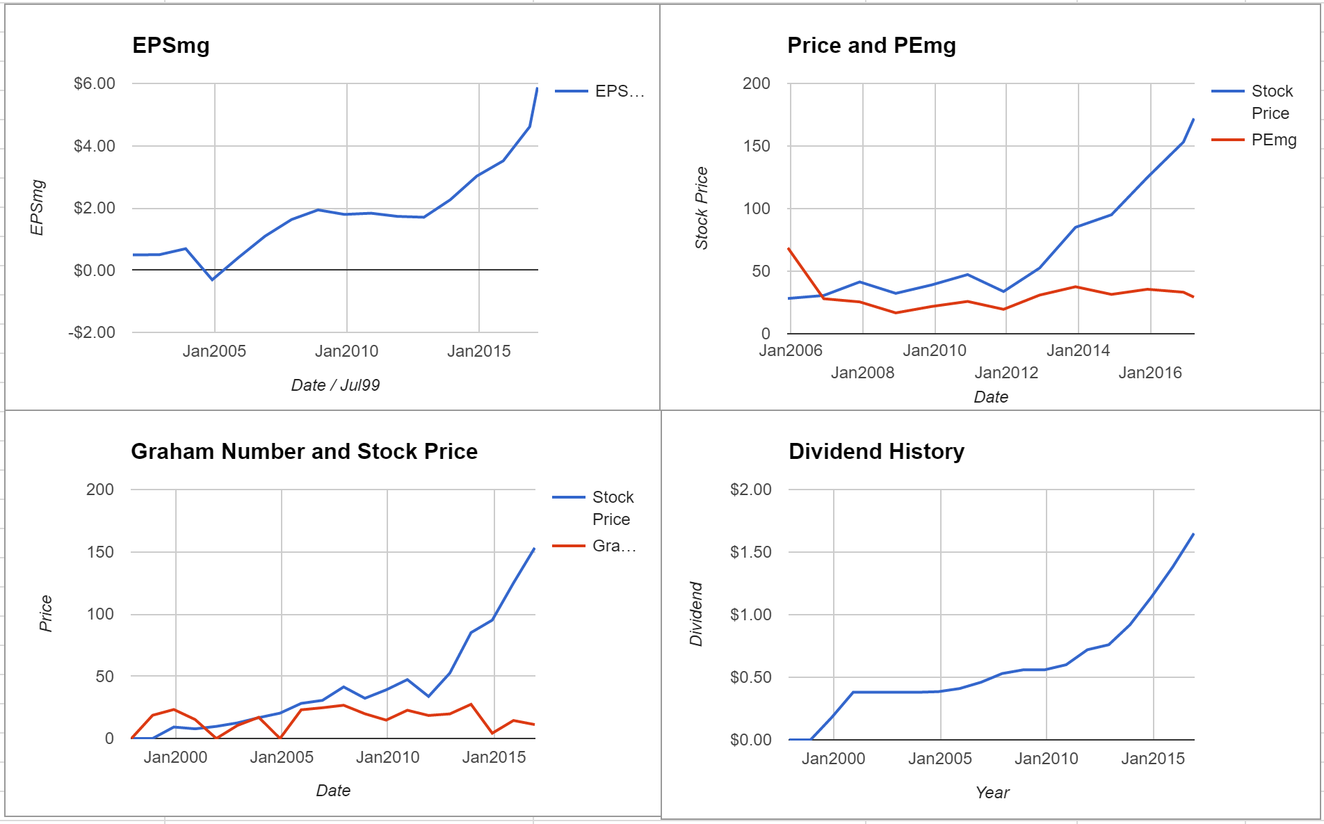 Lennox International Inc Valuation – Initial Coverage $LII