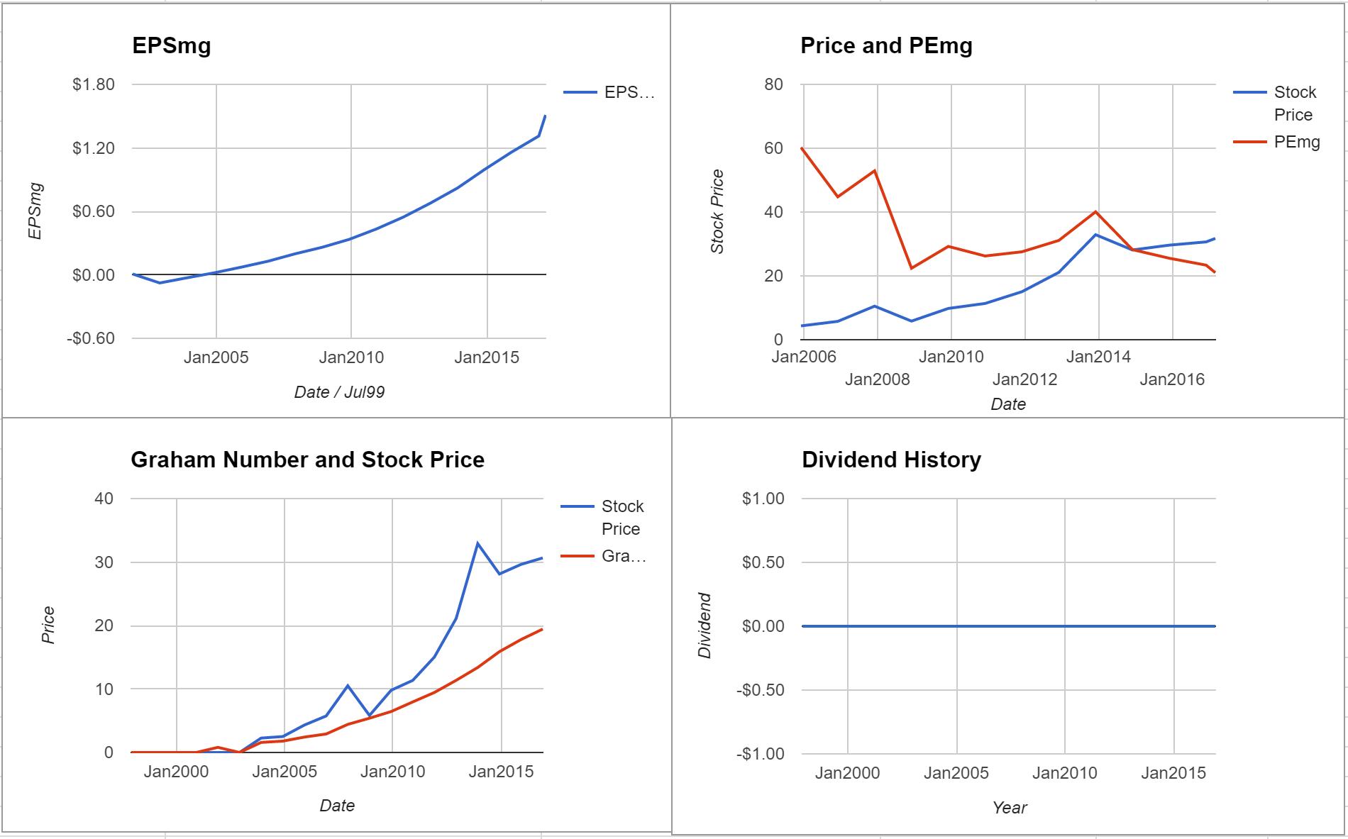 LKQ Corporation Valuation – Initial Coverage $LKQ