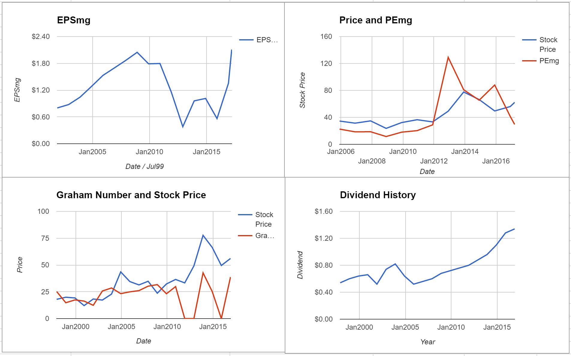 Pentair PLC Valuation – March 2017 $PNR