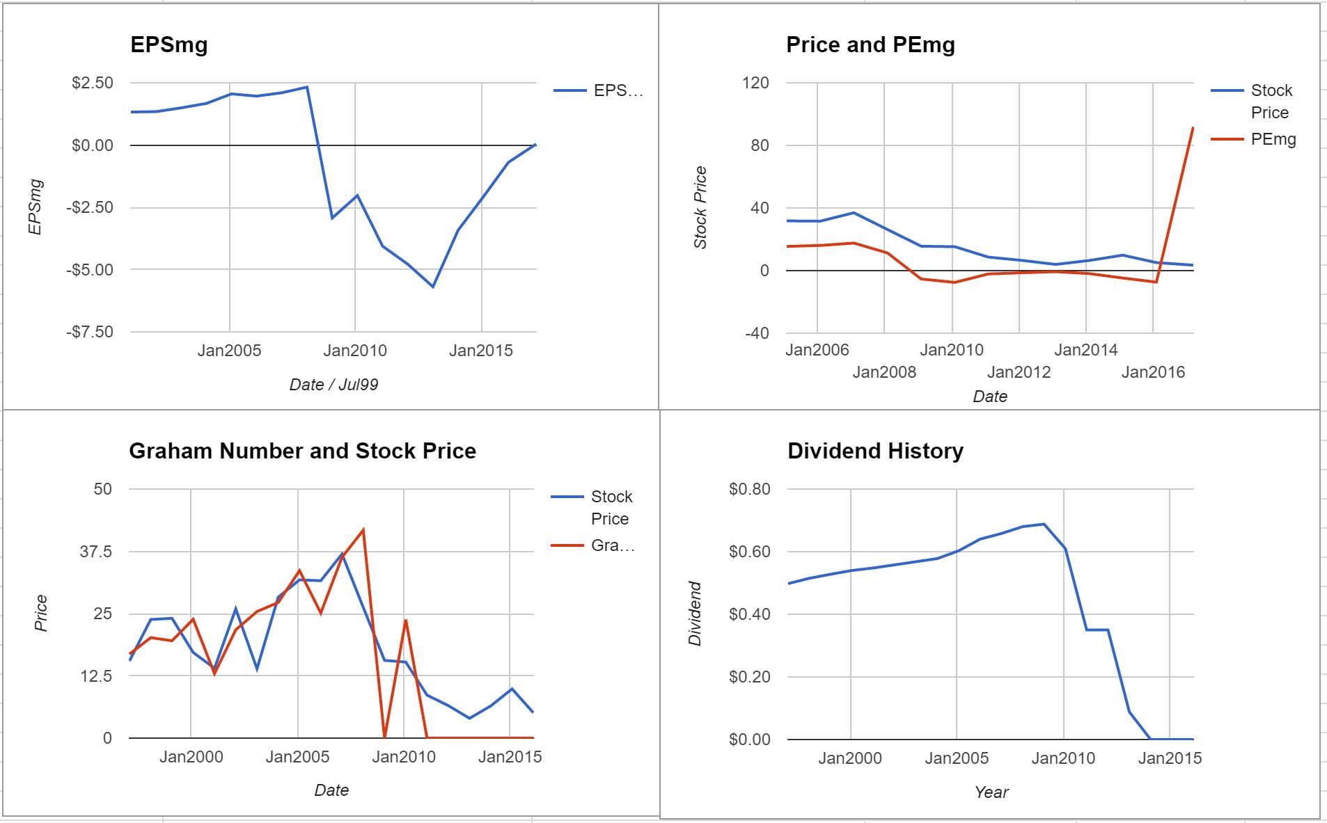 Supervalu Inc Valuation – Initial Coverage $SVU