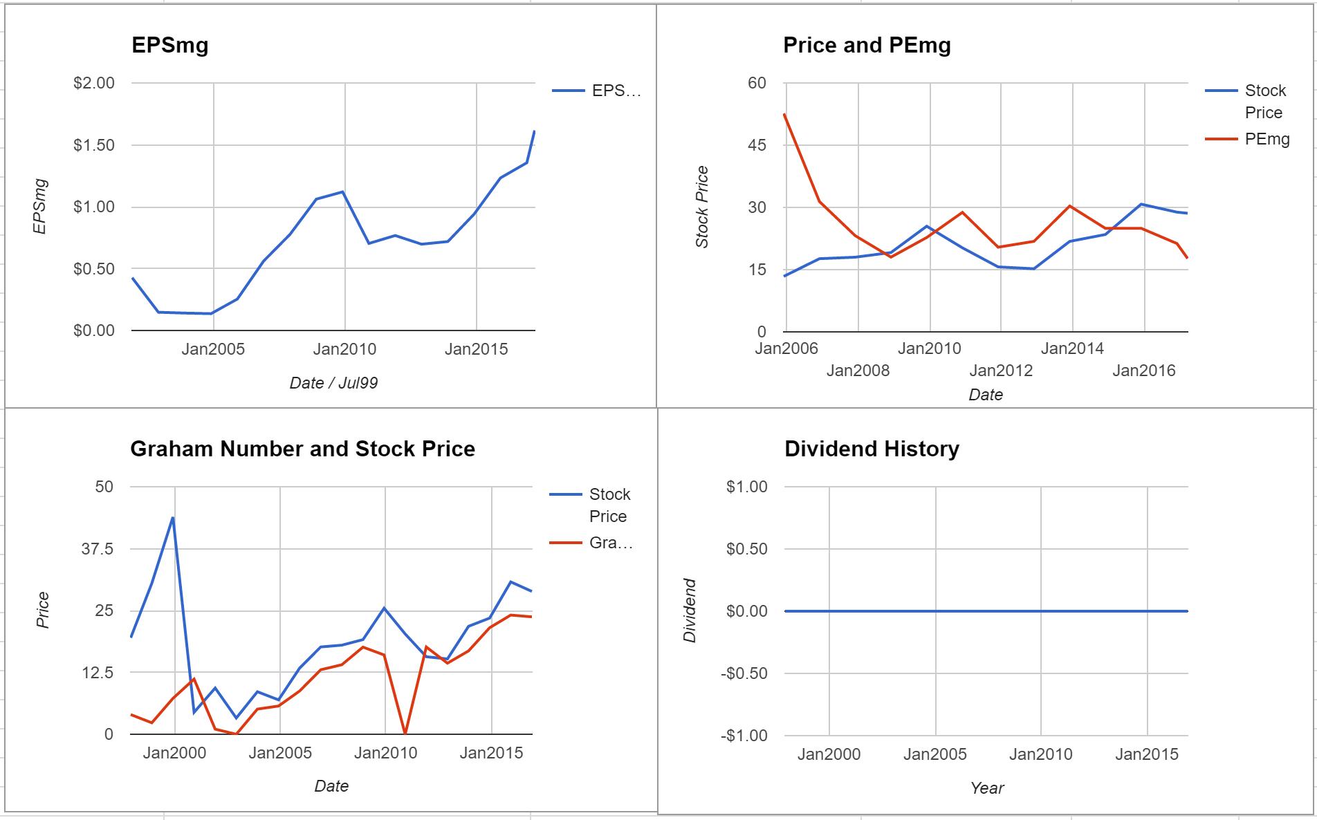 Sykes Enterprises Inc Valuation – Initial Coverage $SYKE