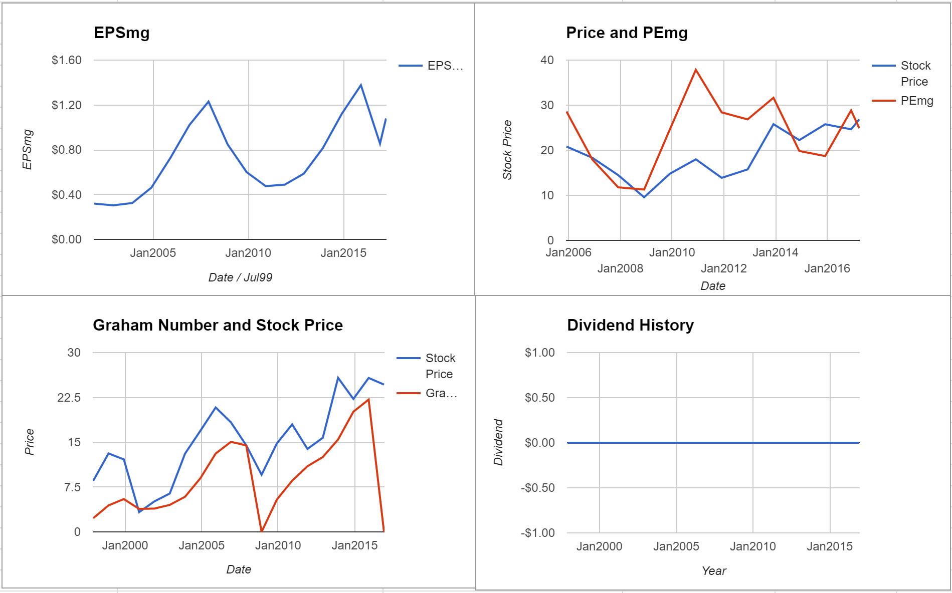 Trueblue Inc Valuation – Initial Coverage $TBI