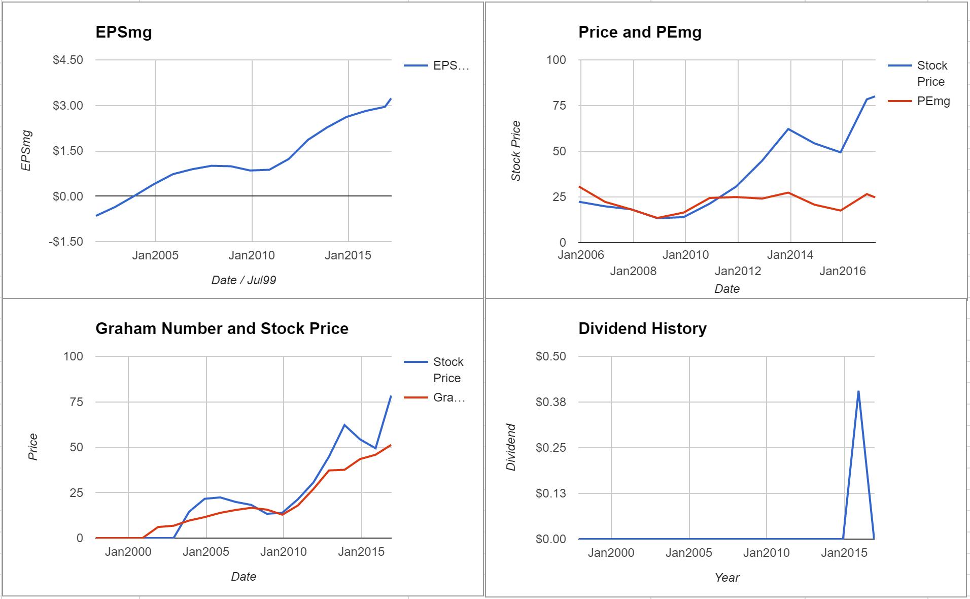Texas Capital Banchares Inc Valuation – Initial Coverage $TCBI