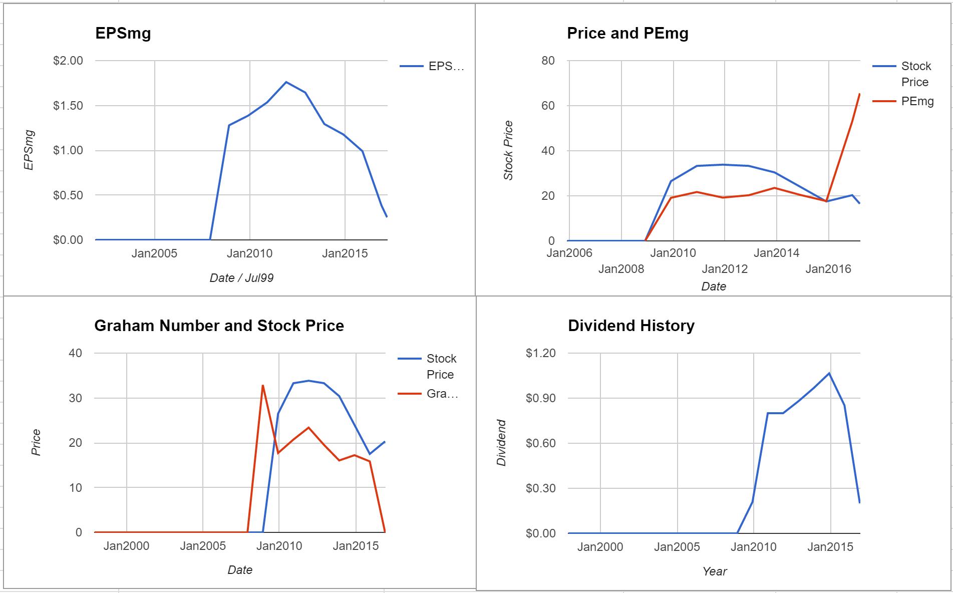 Cenovus Energy Inc Valuation – Initial Coverage $TSE:CVE