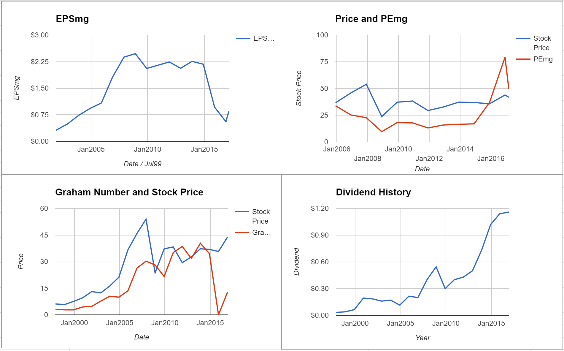 Suncor Energy Inc Valuation – Initial Coverage $TSE:SU