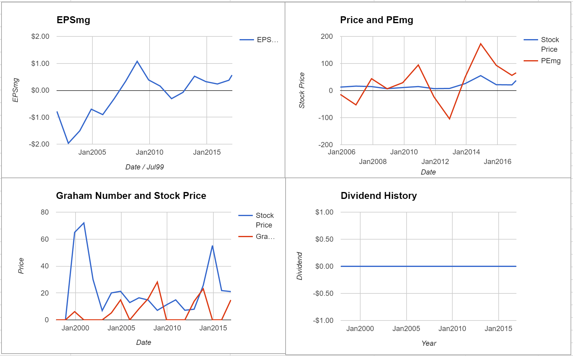 Sierra Wireless Inc Valuation – Initial Coverage $TSE:SW
