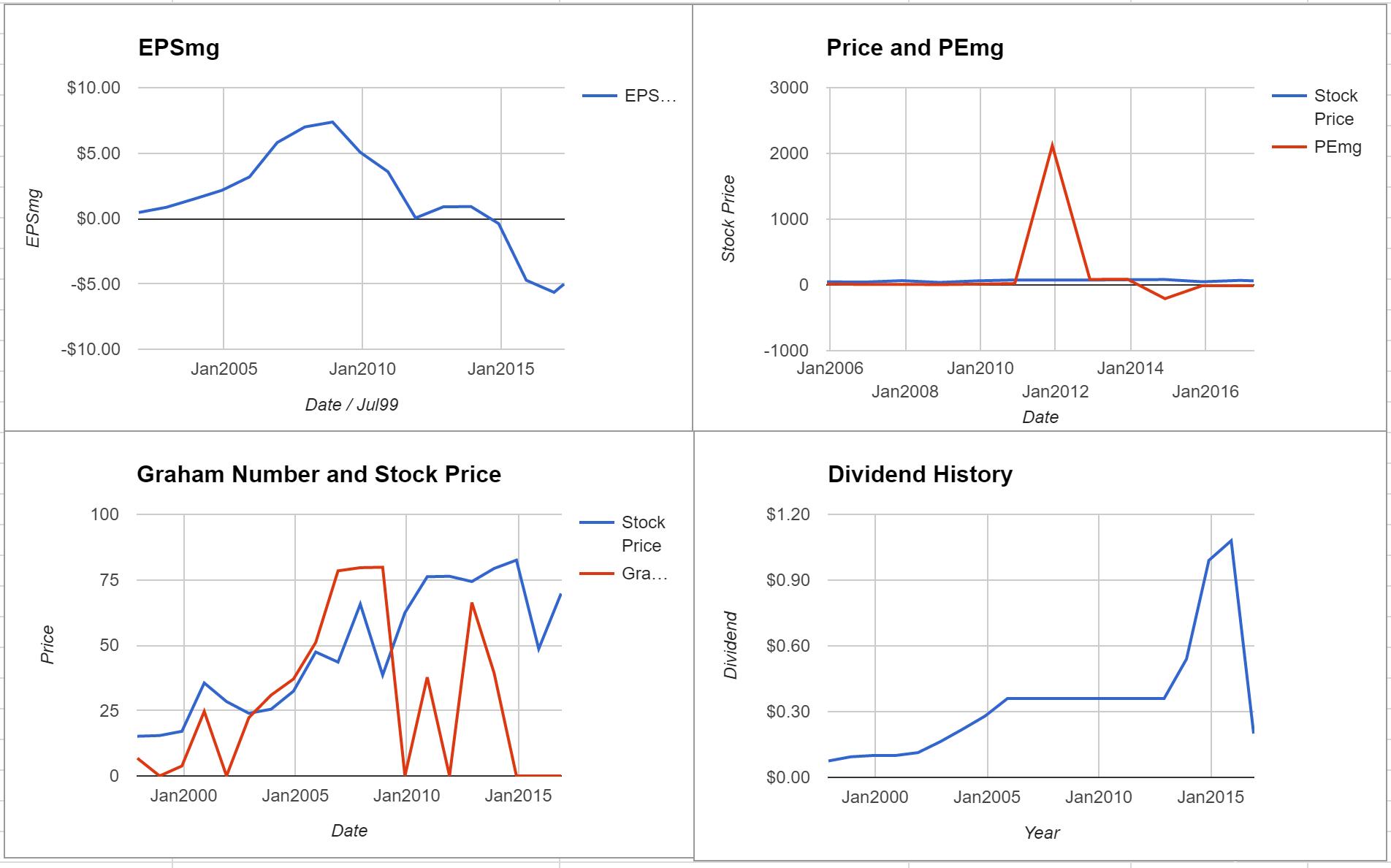 Anadarko Petroleum Co Valuation – April 2017 $APC