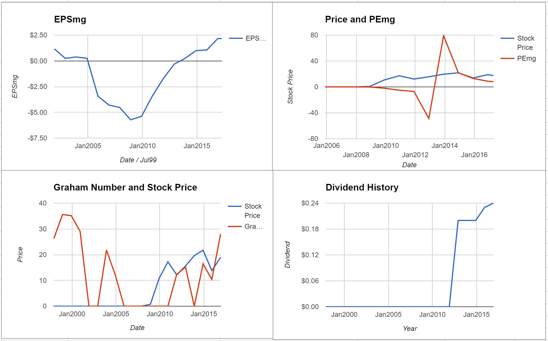 Dana Inc Valuation – Initial Coverage $DAN