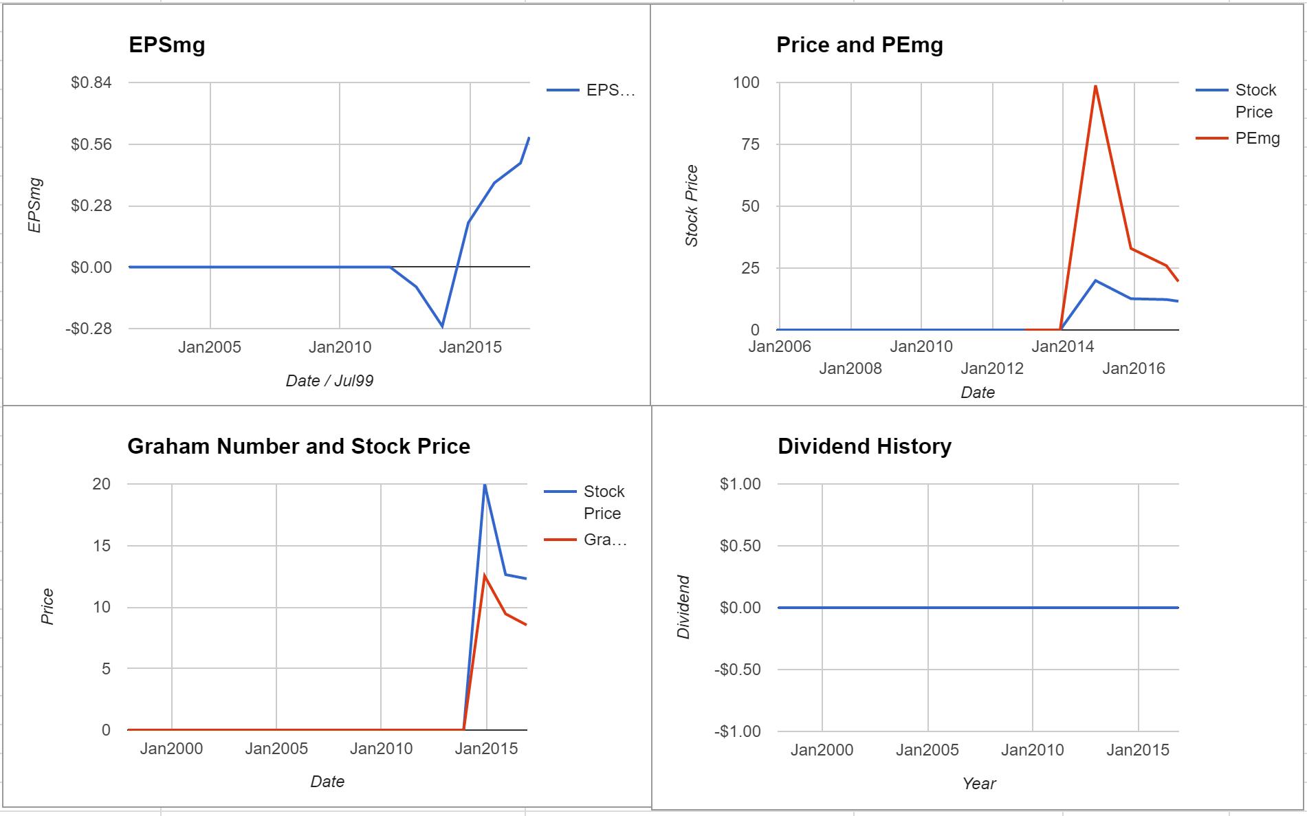 El Pollo LoCo Holdings Inc Valuation – Initial Coverage $LOCO