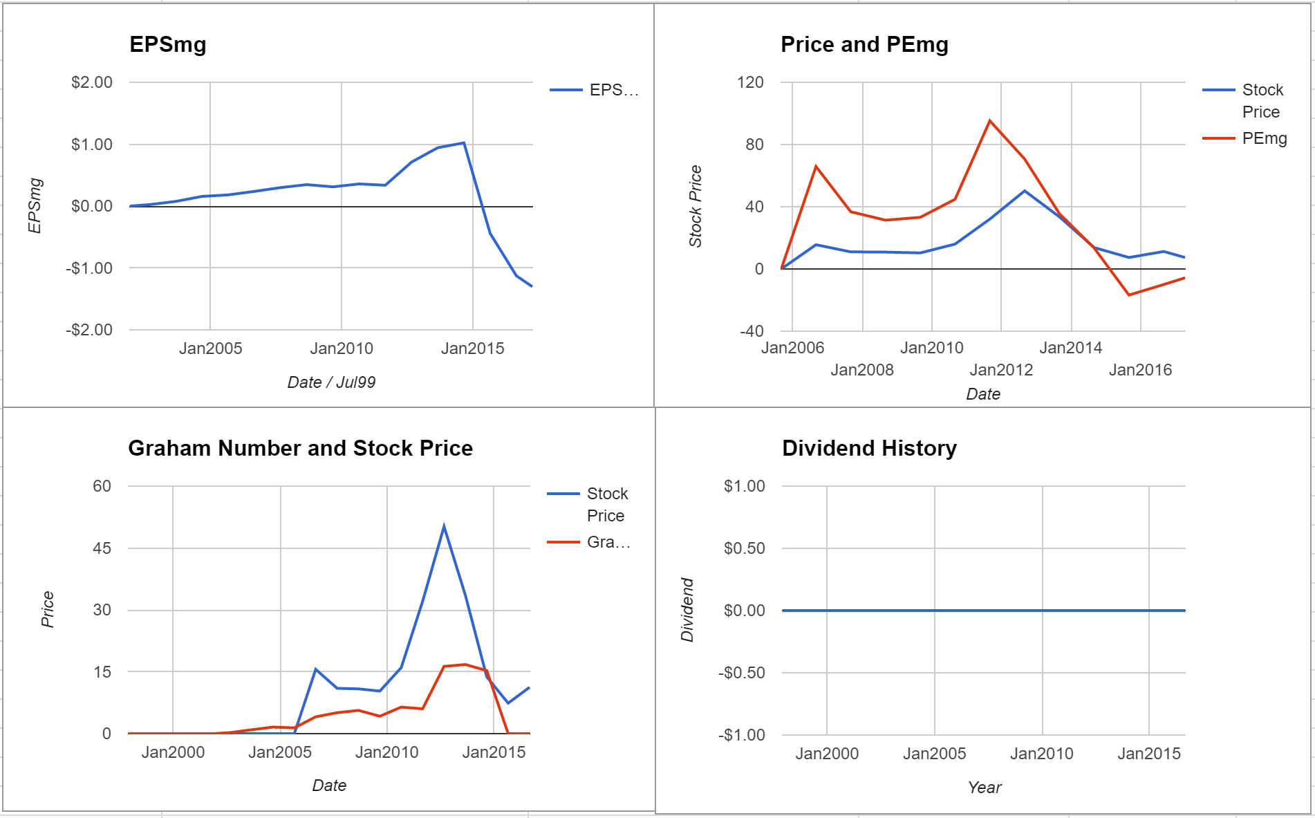 Liquidity Services Inc Valuation – Initial Coverage $LQDT