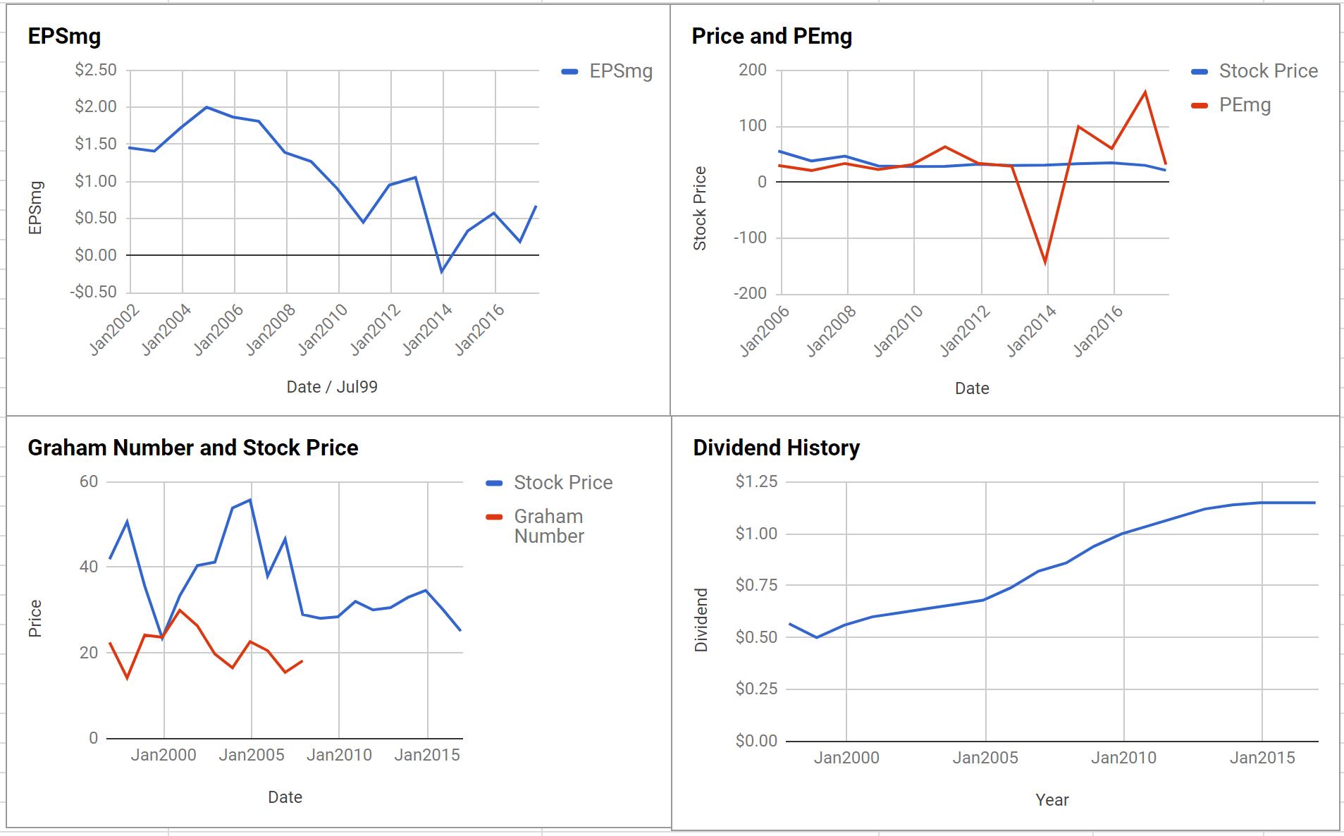 Diebold Nixdorf Inc Valuation – Initial Coverage $DBD