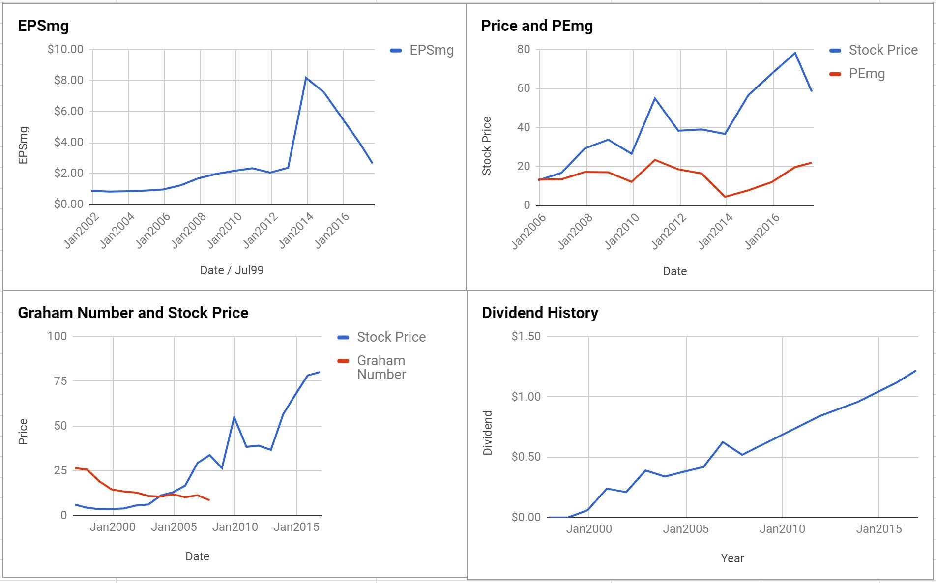 ATN International Inc Valuation – Initial Coverage $ATNI