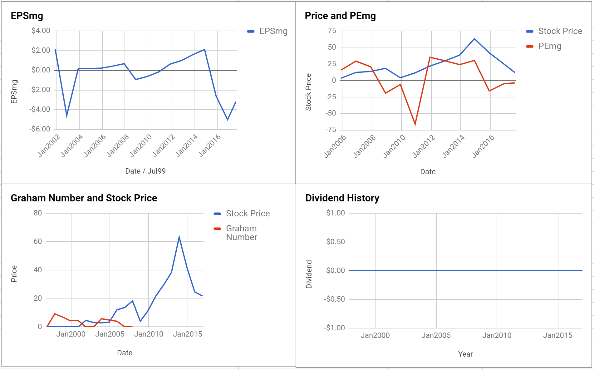 Gulfport Energy Corp Valuation – Initial Coverage $GPOR