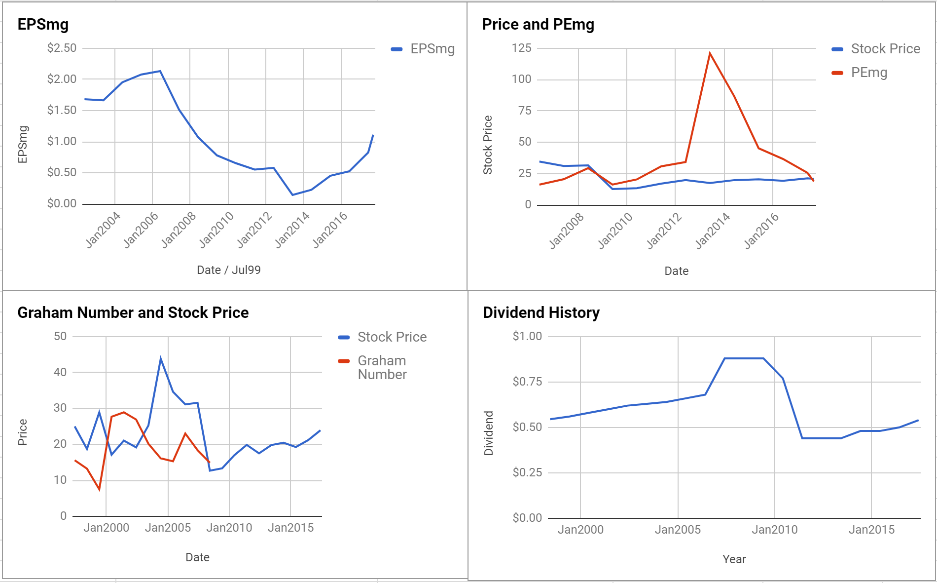 Briggs & Stratton Corp Valuation – Initial Coverage $BGG