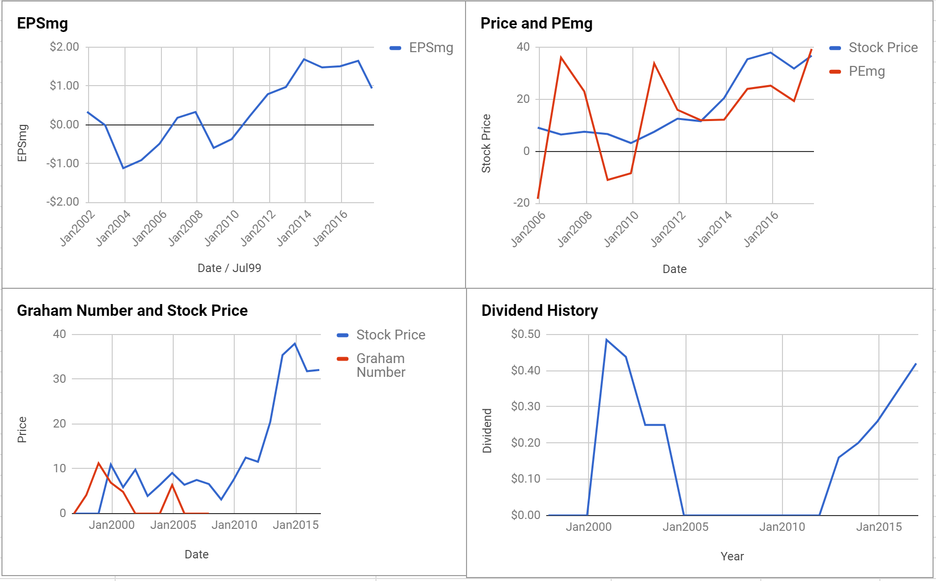 PolyOne Corp Valuation – Initial Coverage $POL