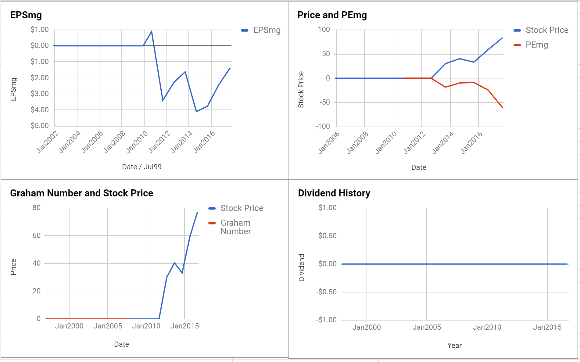 Post Holdings Inc Valuation – Initial Coverage $POST