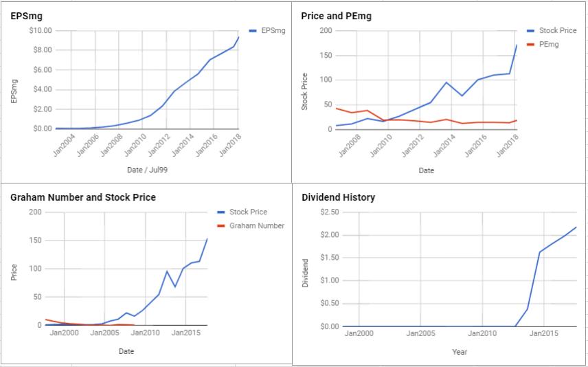 Apple Inc Valuation – February 2018 $AAPL